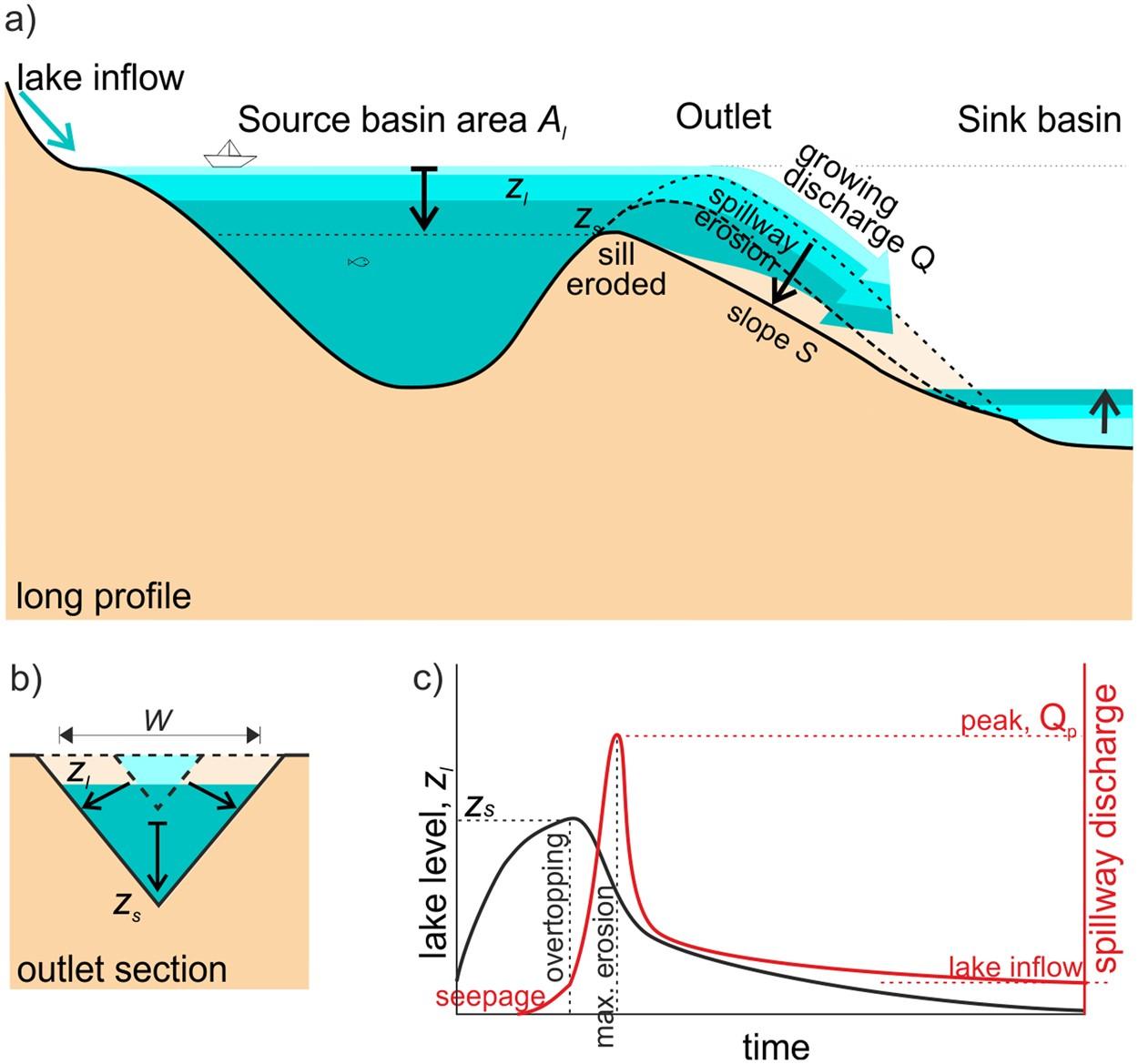 Rocky River Flow Chart
