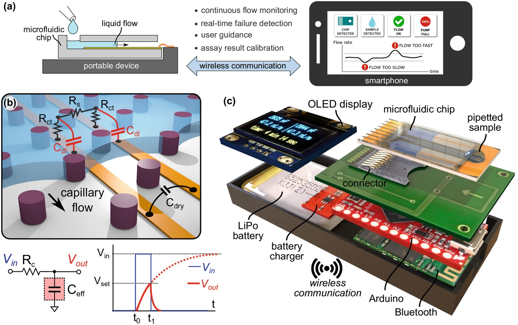 Sub-nanoliter, real-time flow monitoring in microfluidic chips using
