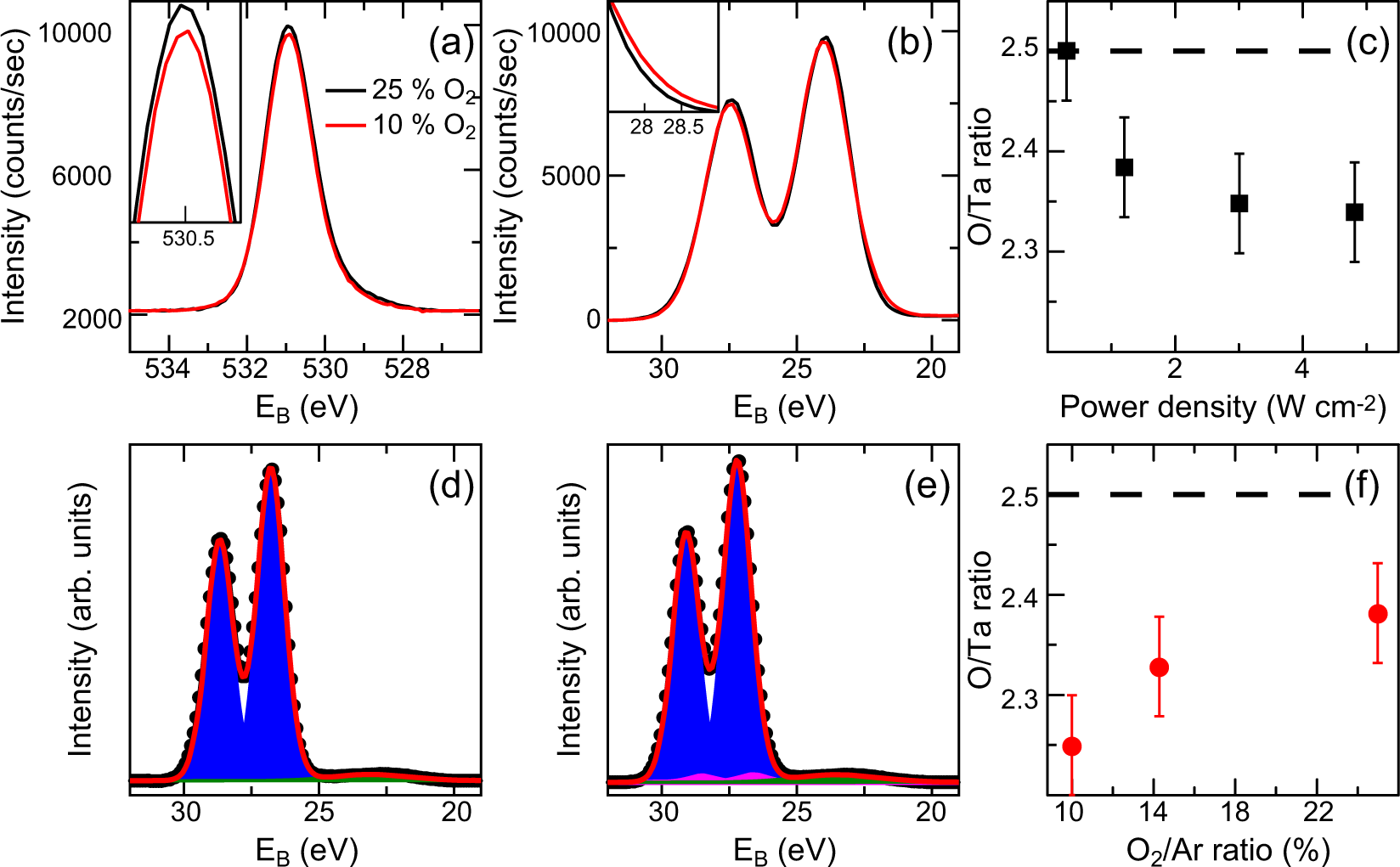 Reduction of the forming voltage through tailored oxygen non