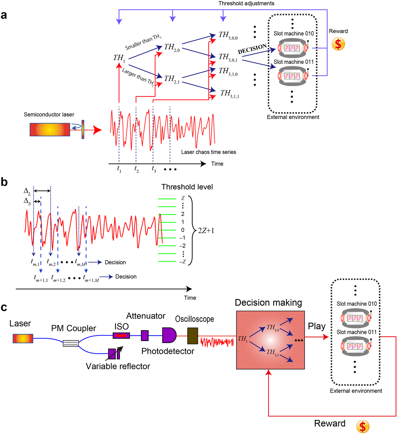 Scalable photonic reinforcement learning by time-division