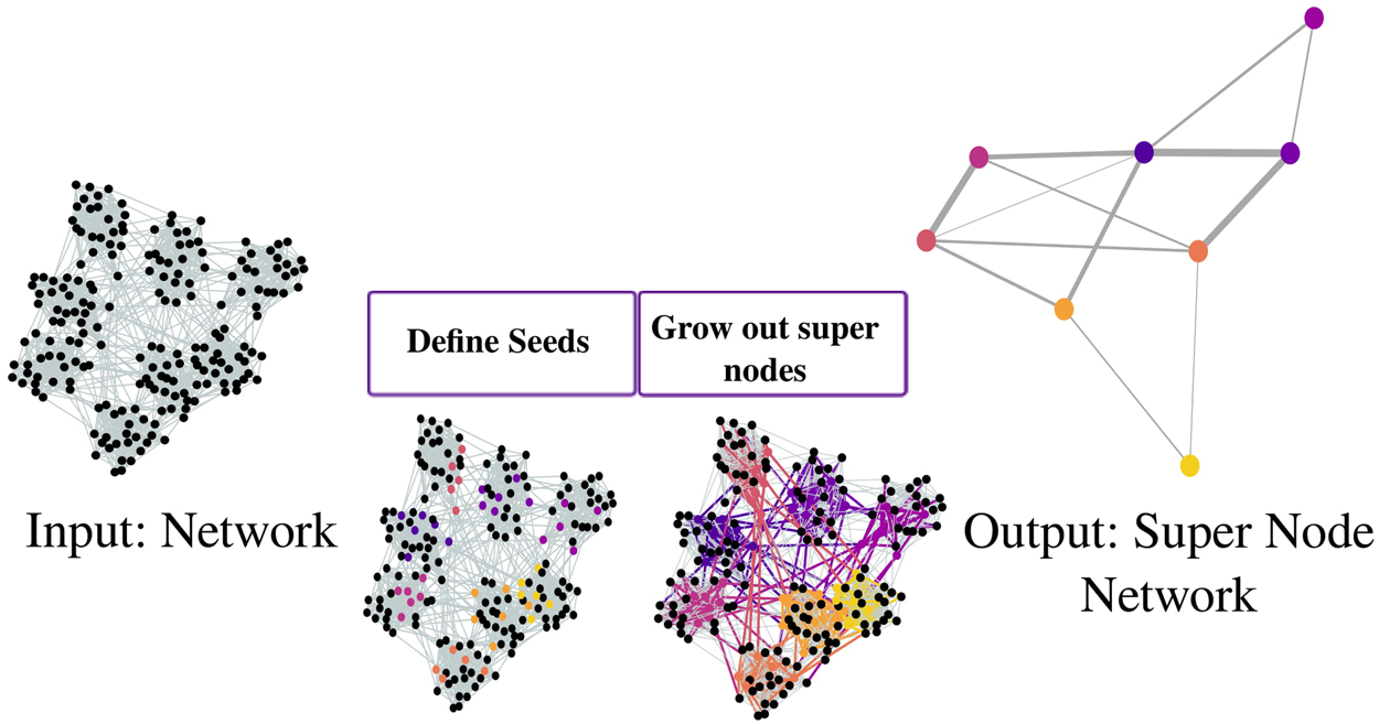 Compressing Networks with Super Nodes | Scientific Reports