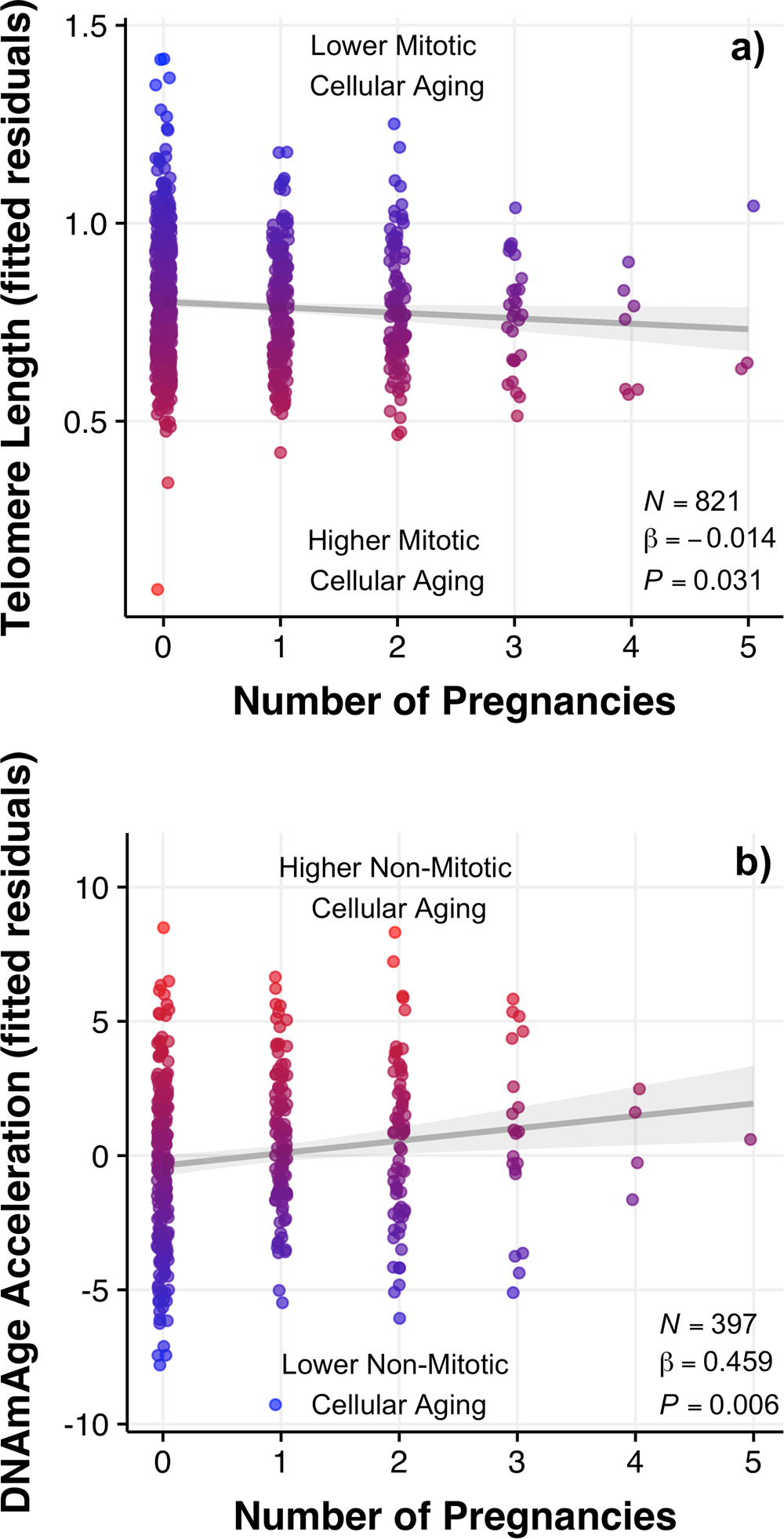 Reproduction predicts shorter telomeres and epigenetic age acceleration  among young adult women | Scientific Reports