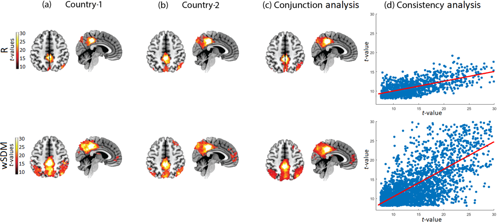 Weighted Symbolic Dependence Metric Wsdm For Fmri Resting State Fig 131 Common Circuit Symbols Used In Automobiles Connectivity A Multicentric Validation Frontotemporal Dementia Scientific Reports