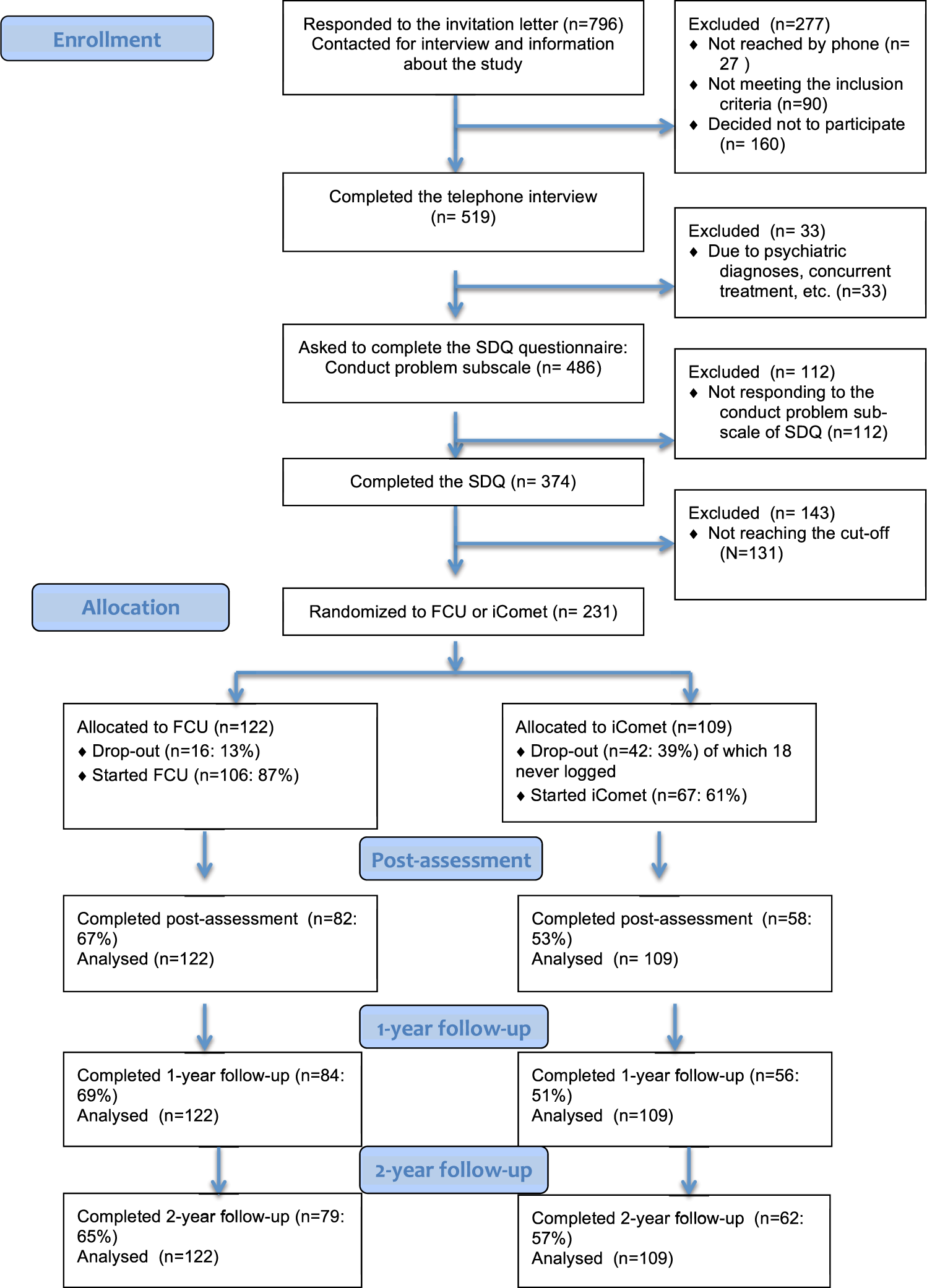 Randomized effectiveness Trial of the Family Check-Up versus