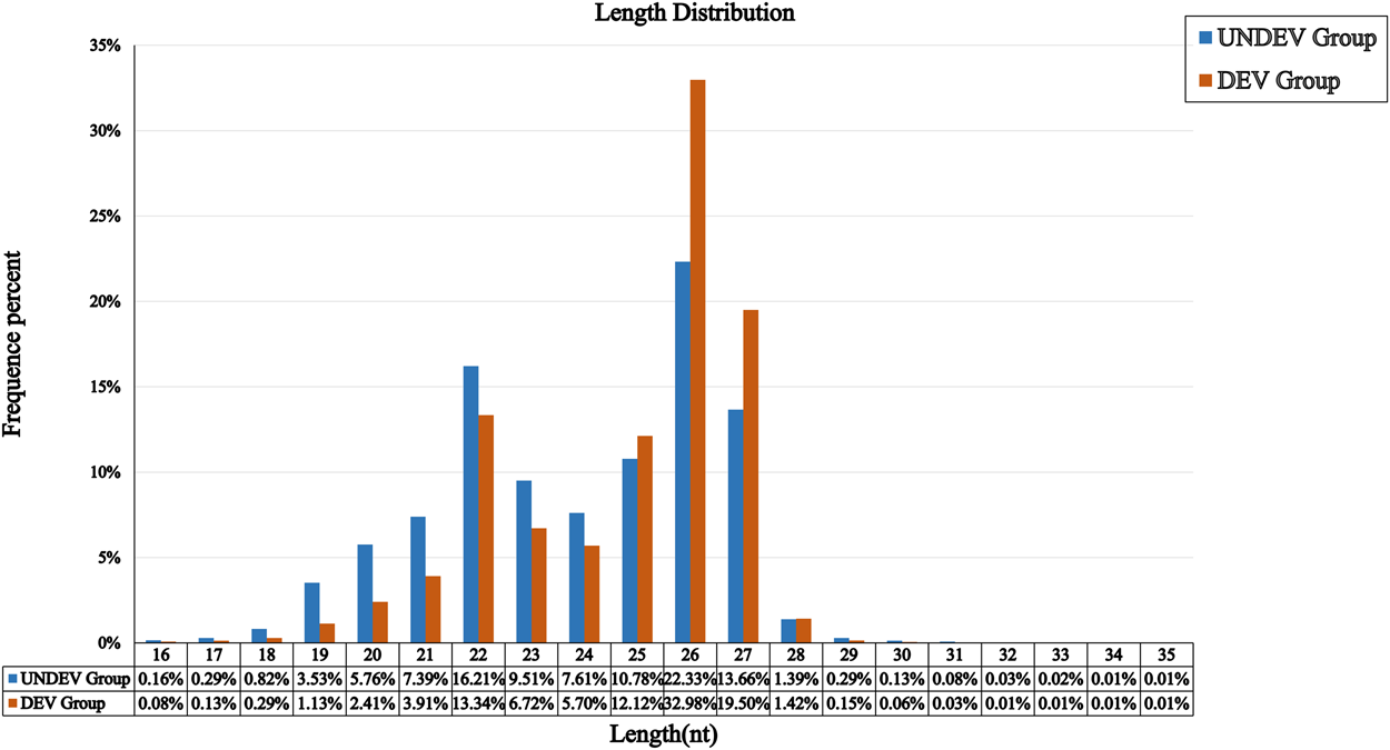 Identification Of Micrornas And Their Target Genes Associated With