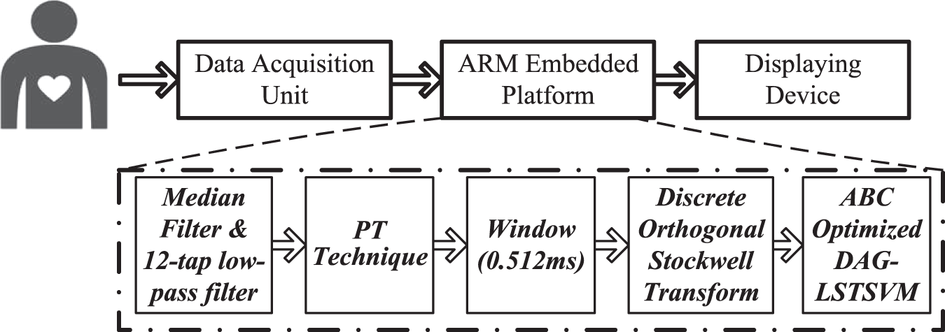 A Personalized Arrhythmia Monitoring Platform | Scientific