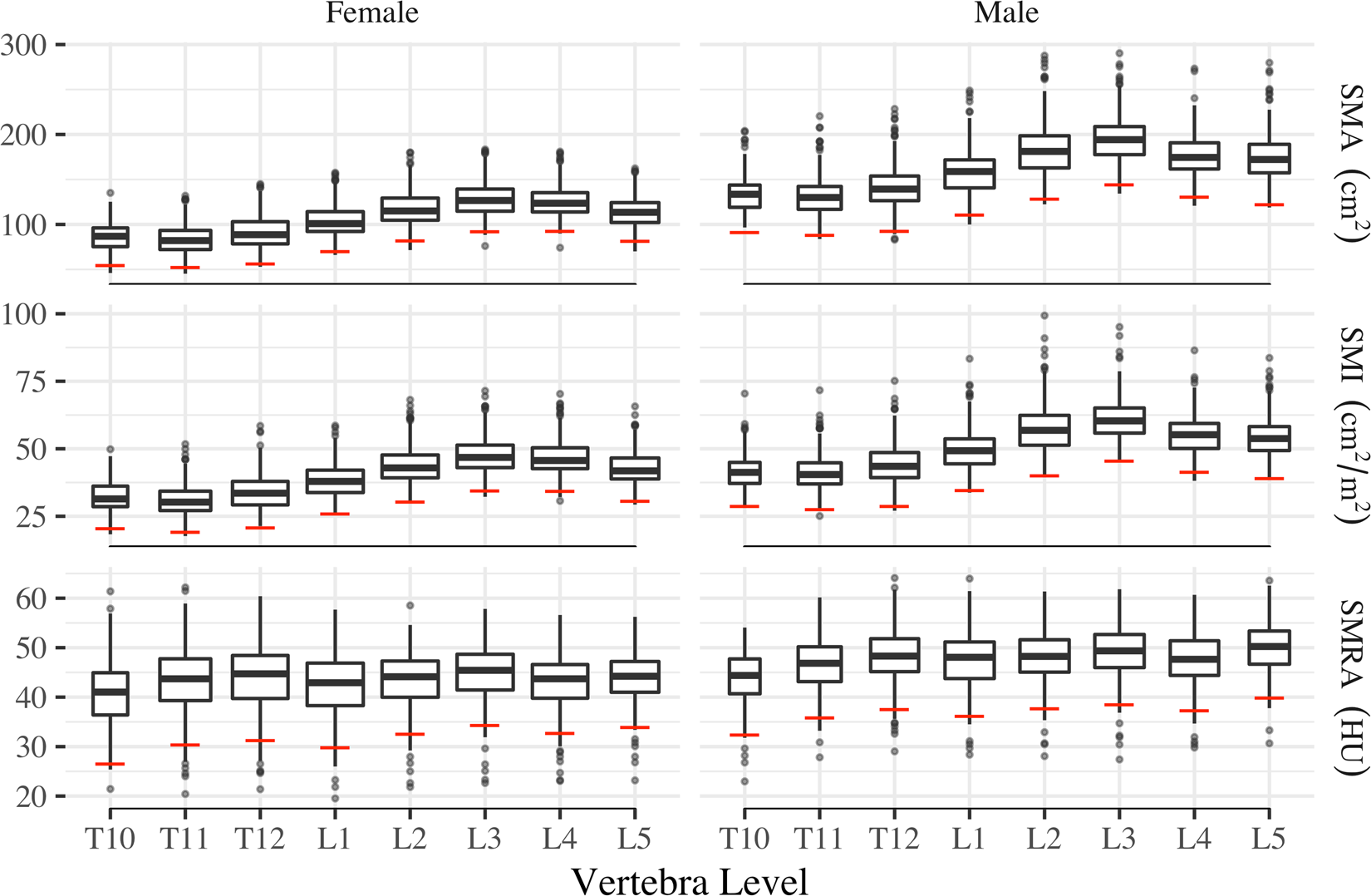 Skeletal muscle cutoff values for sarcopenia diagnosis using T10 to