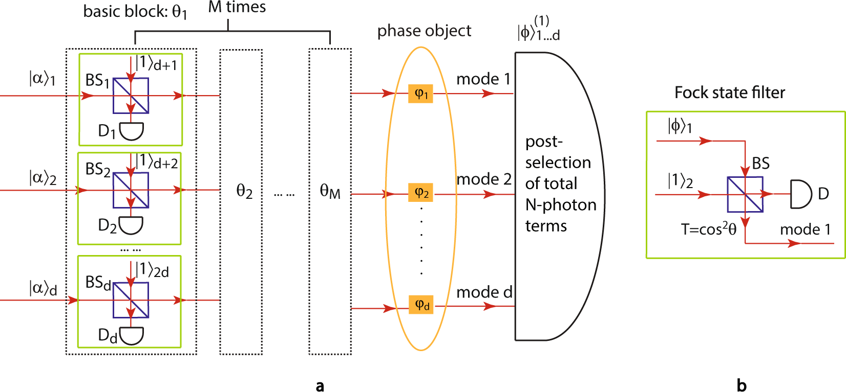 Scalable Generation Of Multi Mode Noon States For Quantum Multiple Threemode Tone Generator Circuit Phase Estimation Scientific Reports