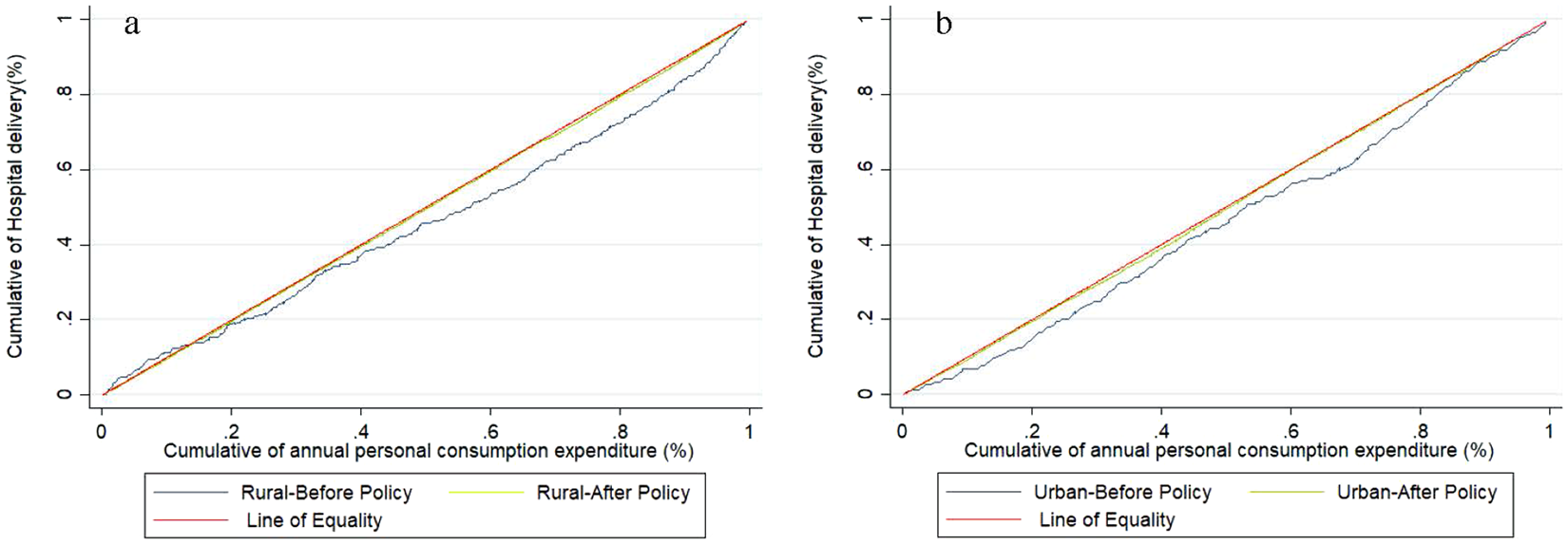 Effect of China's maternal health policy on improving rural