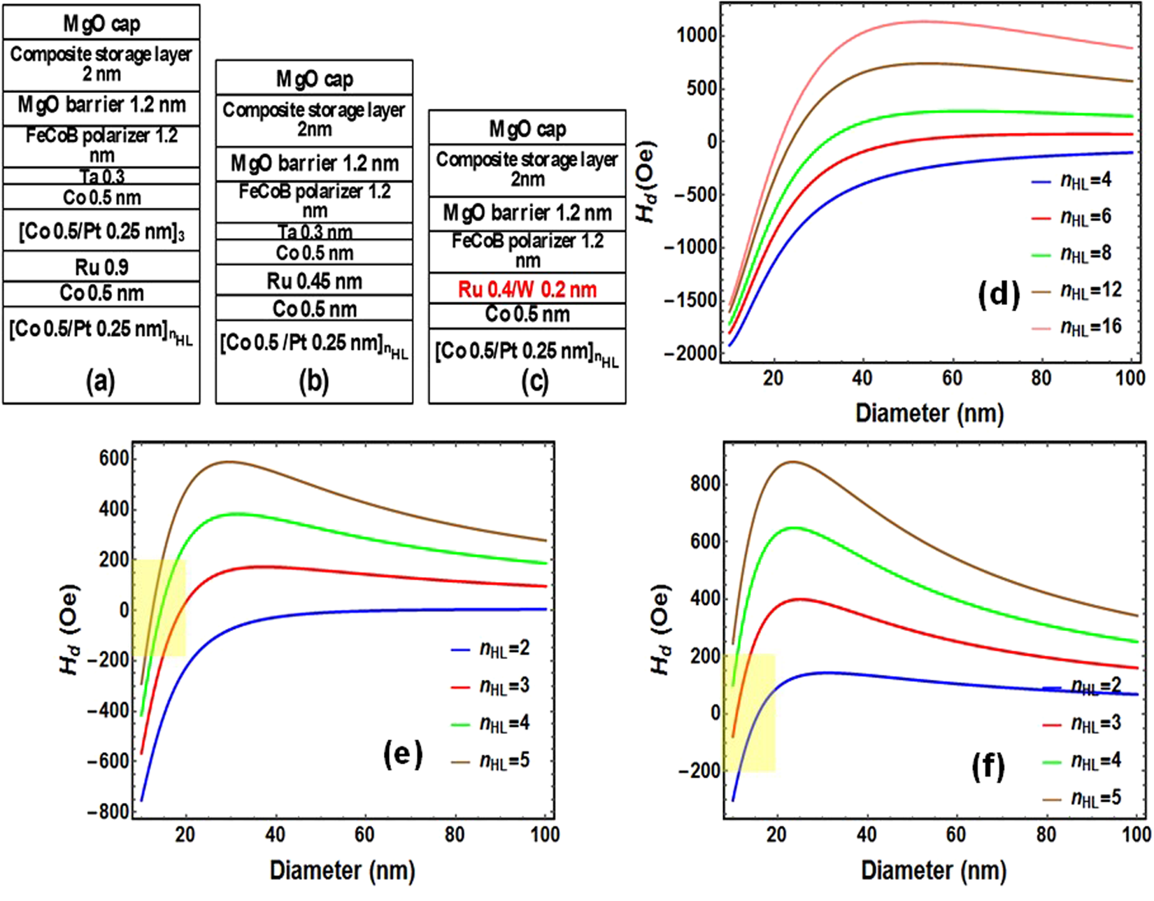 Novel Multifunctional Rkky Coupling Layer For Ultrathin Quick Coupler 20ph Perpendicular Synthetic Antiferromagnet Scientific Reports