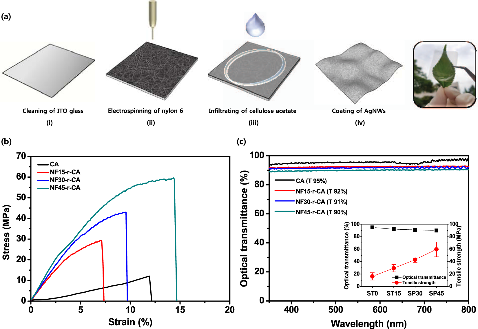 Extremely Foldable And Highly Transparent Nanofiber Based Electrodes Crystal Tester Diagram For Liquid Smart Devices Scientific Reports