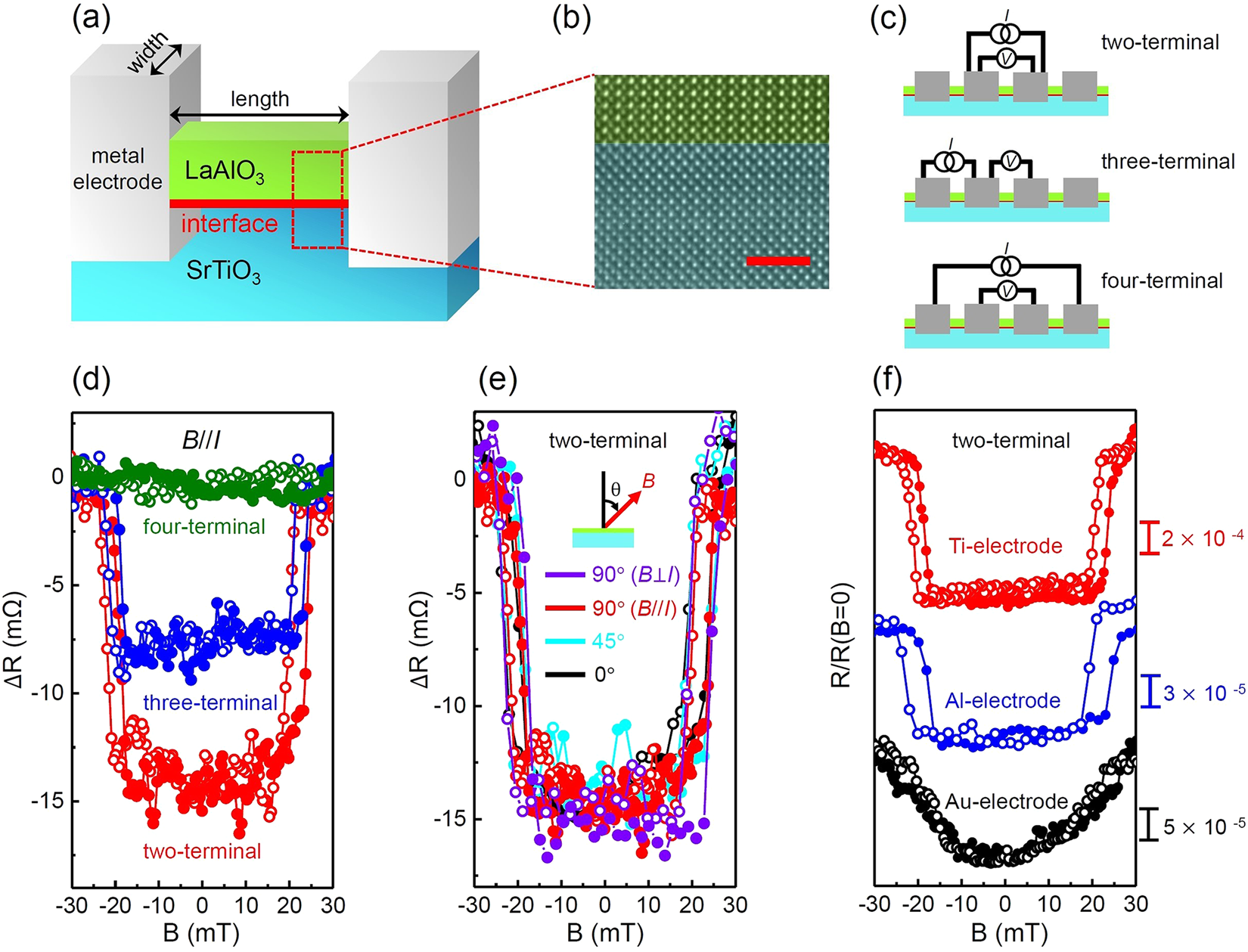 A Possible Superconductor Like State At Elevated Temperatures Near Field Sensor Utilizing Anomalous Hall On Effect Wiring Metal Electrodes In An Laalo 3 Srtio Interface Scientific Reports
