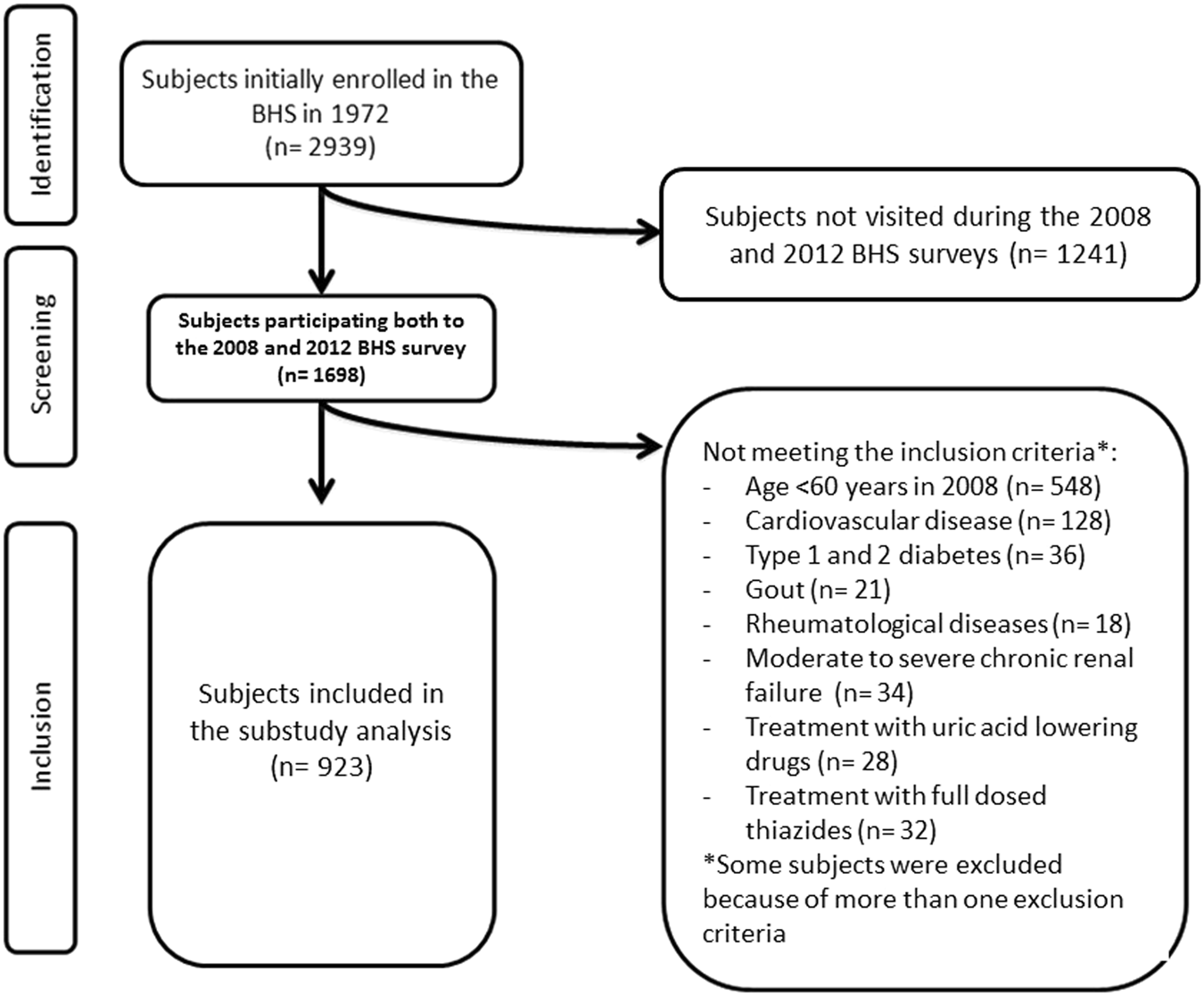 serum uric acid predicts incident metabolic syndrome in the elderly