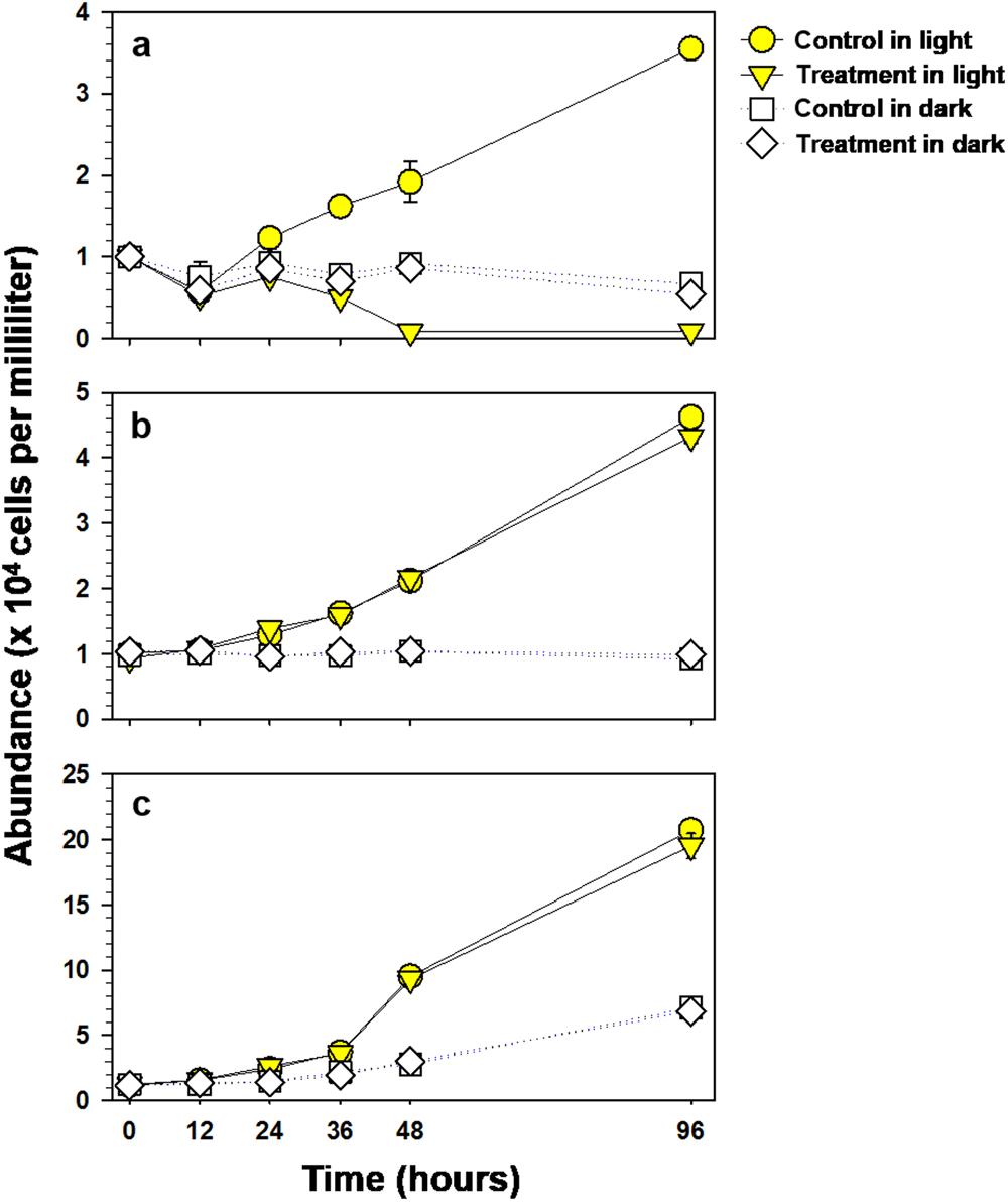 Cyanobacteria Specific Algicidal Mechanism Of Bioinspired V F Method Block Diagram Naphthoquinone Derivative Nq 2 0 Scientific Reports
