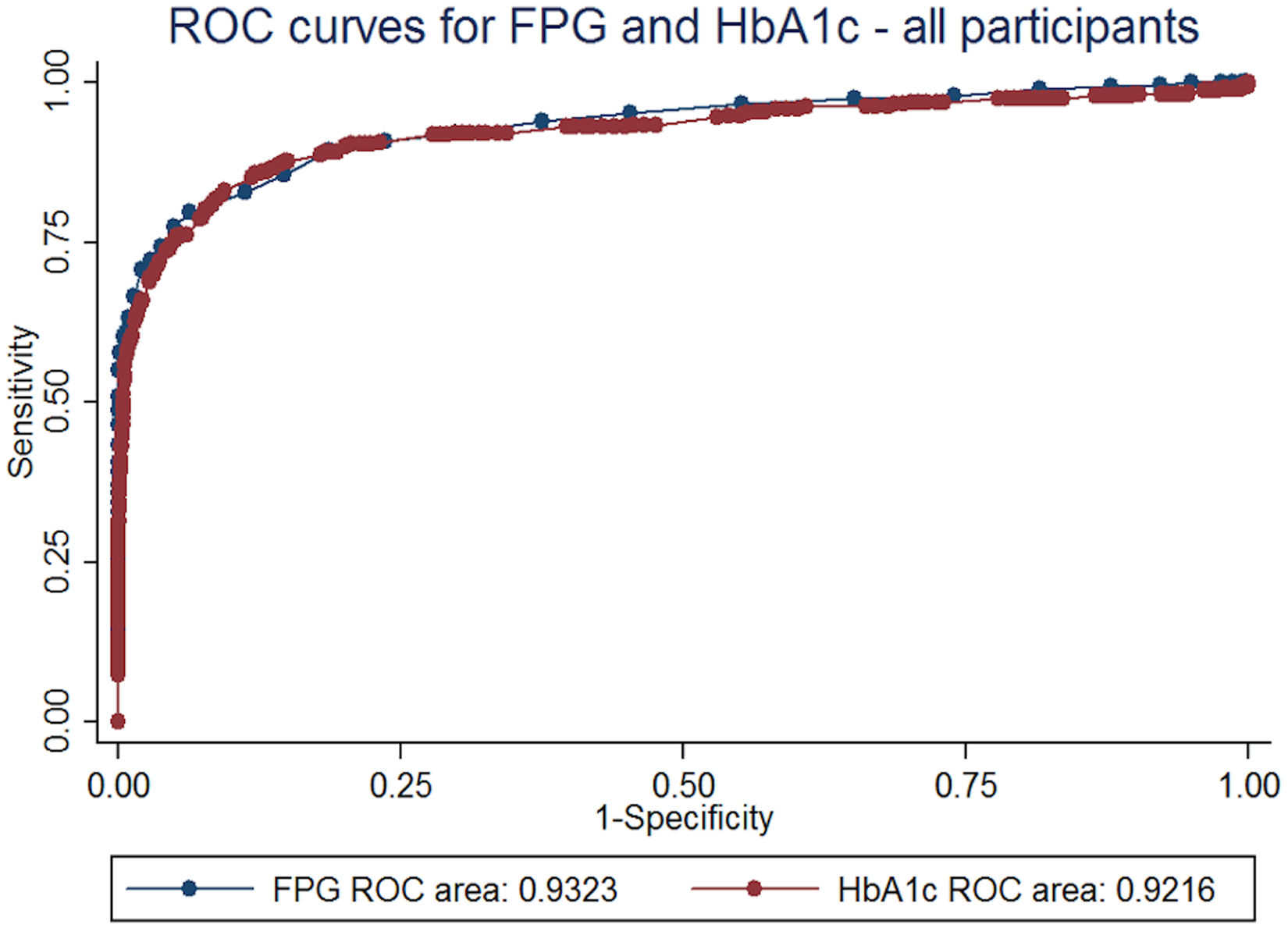 Screening for diabetes with HbA1c: Test performance of HbA1c