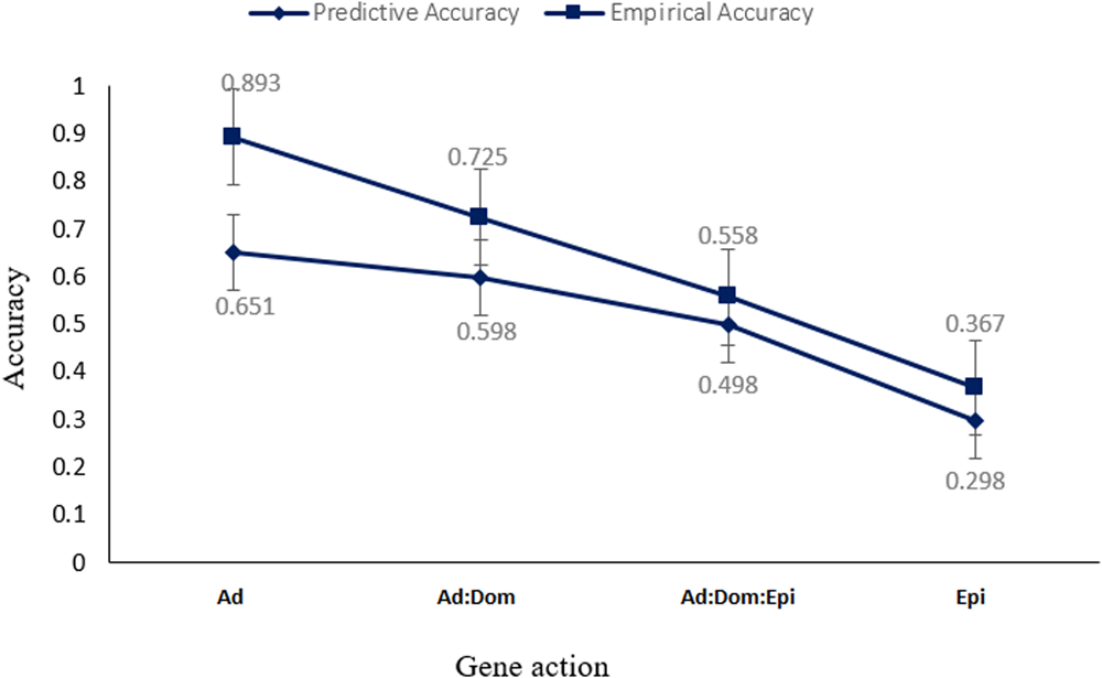predictive ability of genome assisted statistical models under