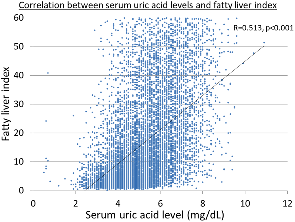 Increased Serum Uric Acid over five years is a Risk Factor
