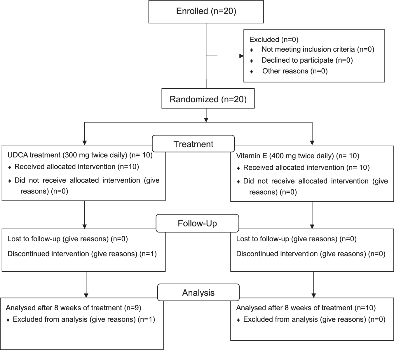 Ursodeoxycholic Acid Improves Liver Function Via Phenylalanine Process Flow Diagram Salicylic Tyrosine Pathway And Microbiome Remodelling In Patients With Dysfunction Scientific