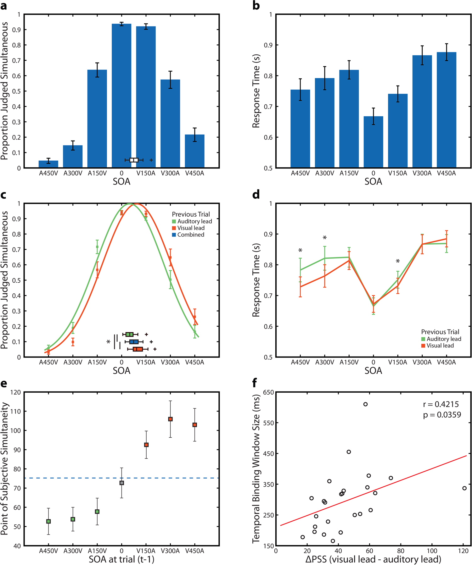 Single Trial Plasticity In Evidence Accumulation Underlies Rapid 30 Ddm To Audio Level Meter Recalibration Asynchronous Audiovisual Speech Scientific Reports