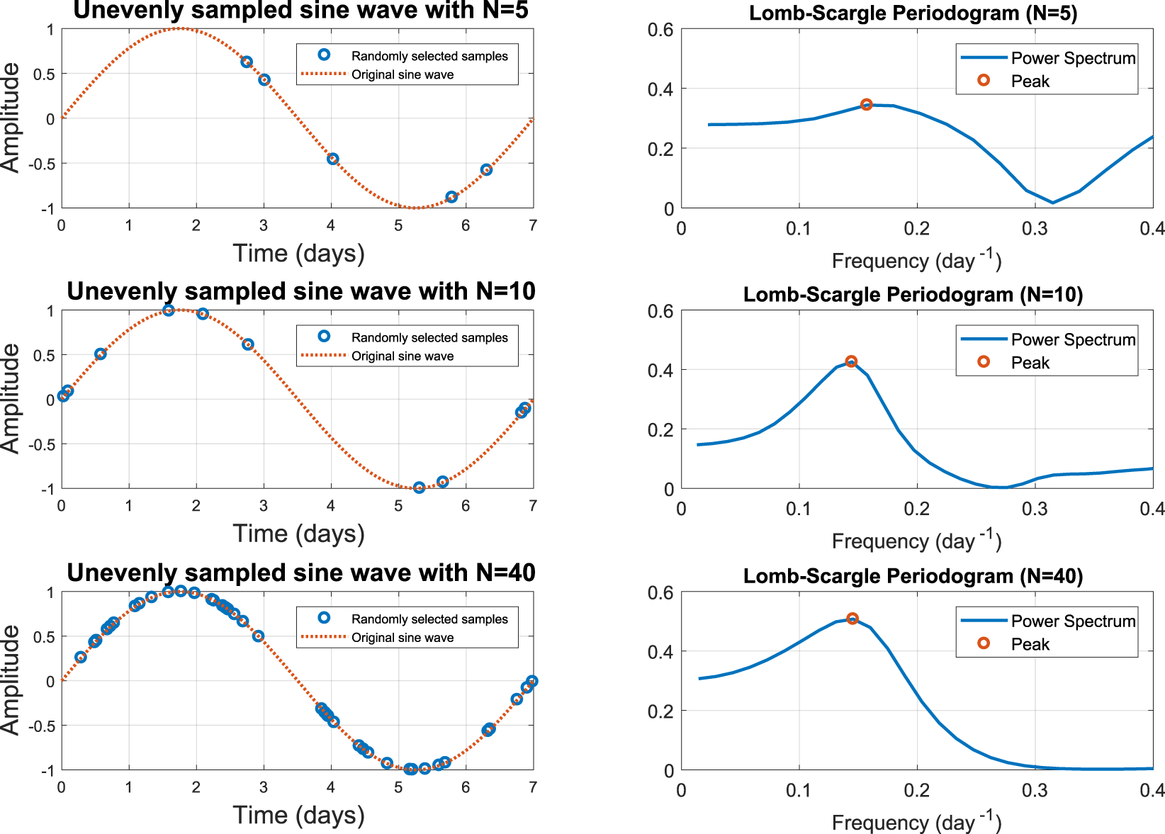 On detection of periodicity in C-reactive protein (CRP) levels