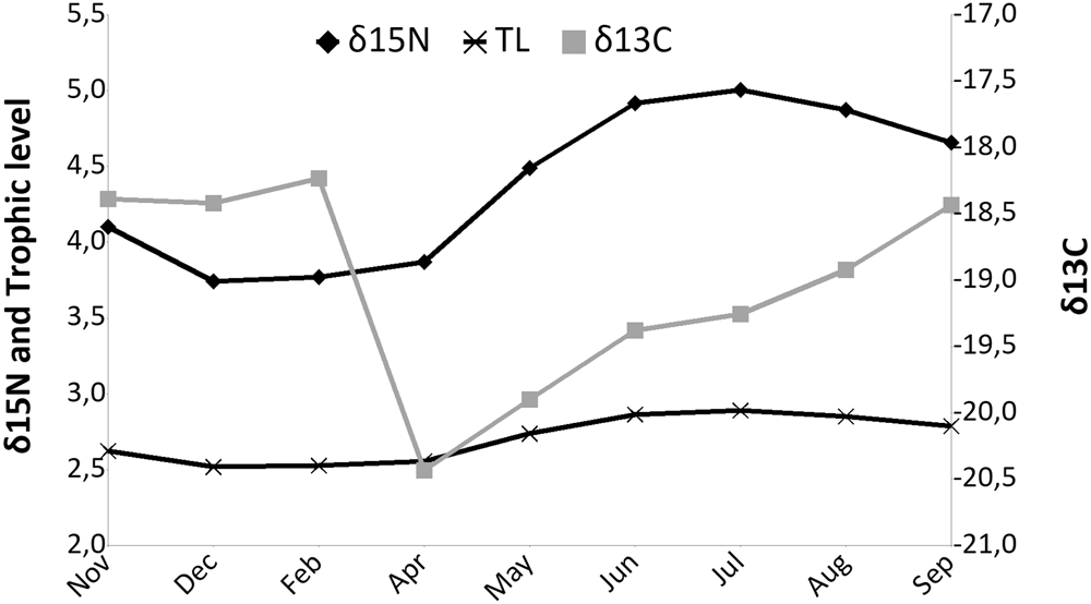 Seasonal Variability Of Diet And Trophic Level Of The Gelatinous