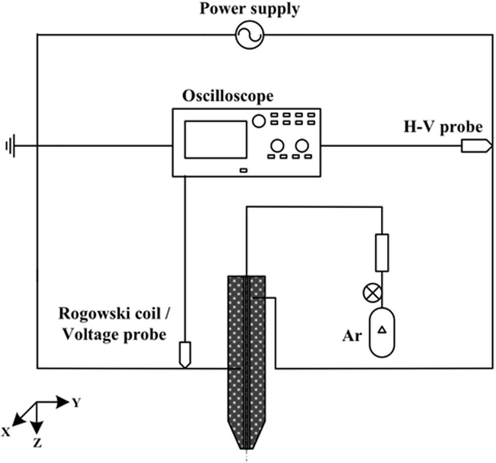 wound healing in streptozotocin-induced diabetic rats using  atmospheric-pressure argon plasma jet | scientific reports