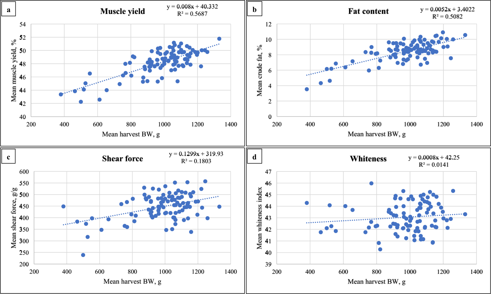 Integrated Analysis Of Lncrna And Mrna Expression In Rainbow Trout Families Showing Variation In Muscle Growth And Fillet Quality Traits Scientific