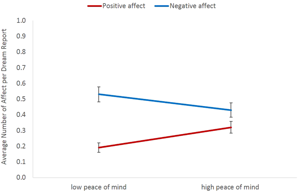 Peace of mind and anxiety in the waking state are related to