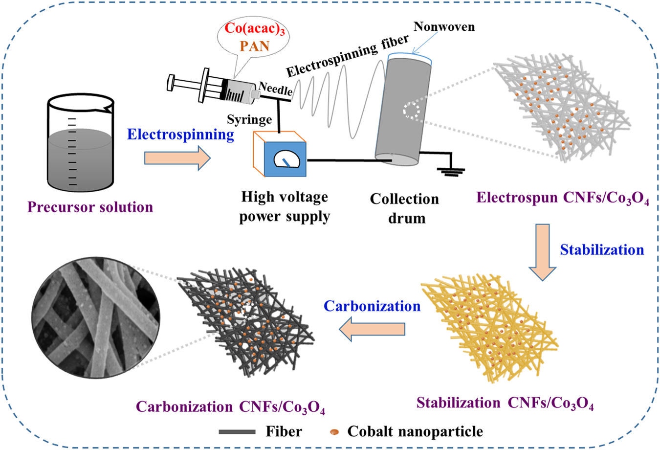 Co 3 O 4 Carbon Composite Nanofibrous Membrane Enabled High 2013 F 150 Mass Air Flow Wire Diagram Efficiency Electromagnetic Wave Absorption Scientific Reports