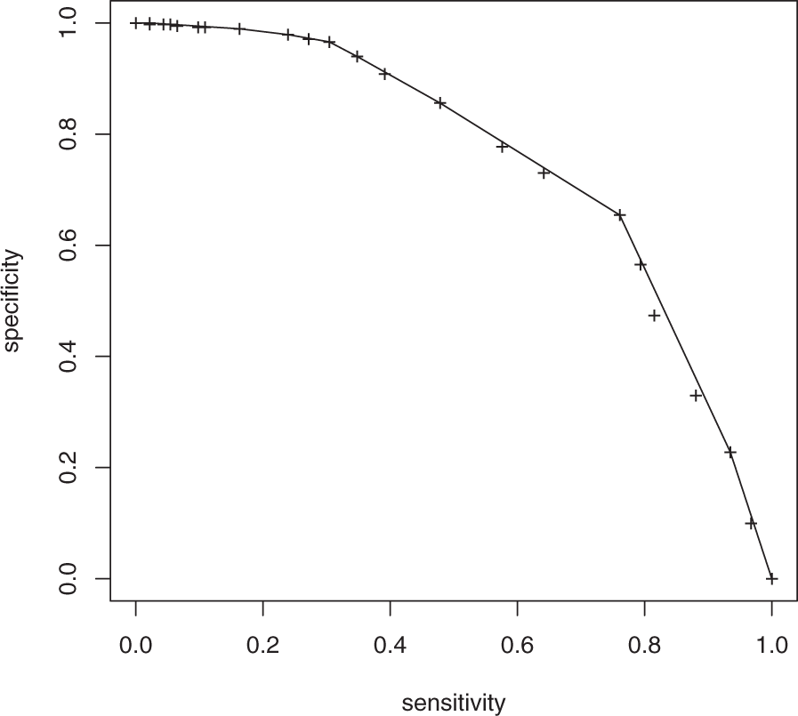 Modelling of psychosocial and lifestyle predictors of