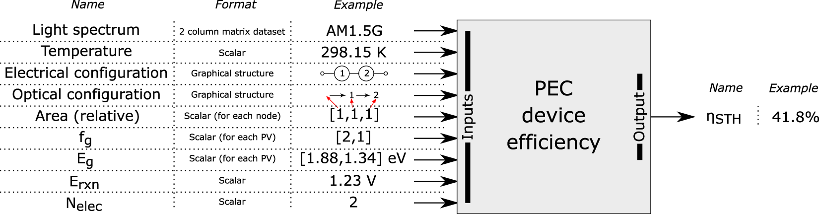 A versatile open-source analysis of the limiting efficiency