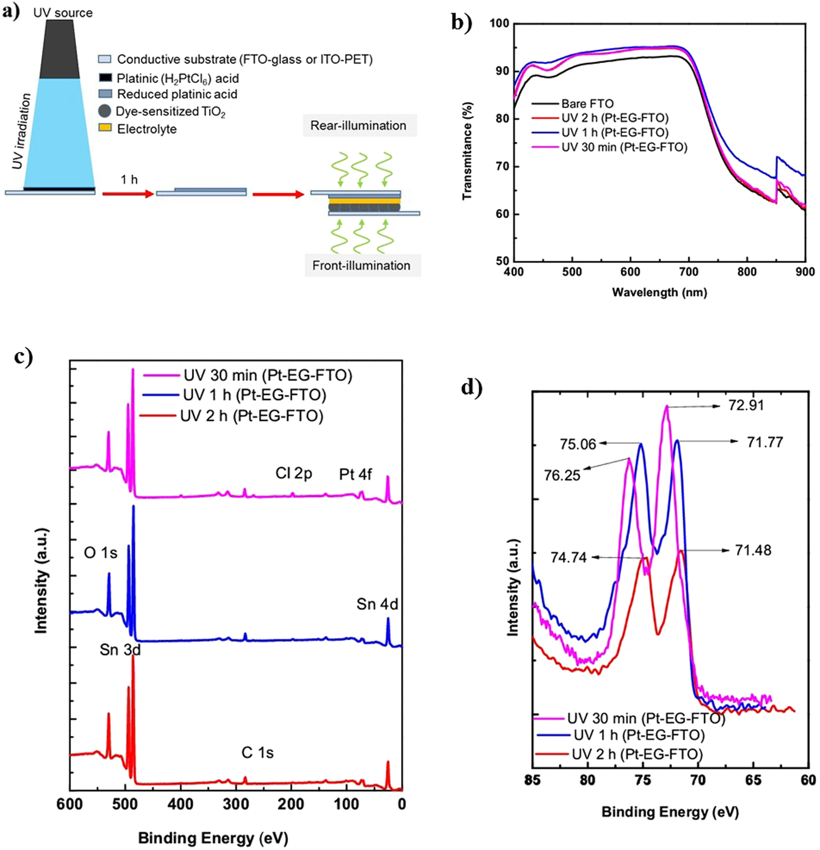Photofabrication Of Highly Transparent Platinum Counter Electrodes Power Conversion Values Organic Solar Cells Spie Newsroom At Ambient Temperature For Bifacial Dye Sensitized Scientific Reports