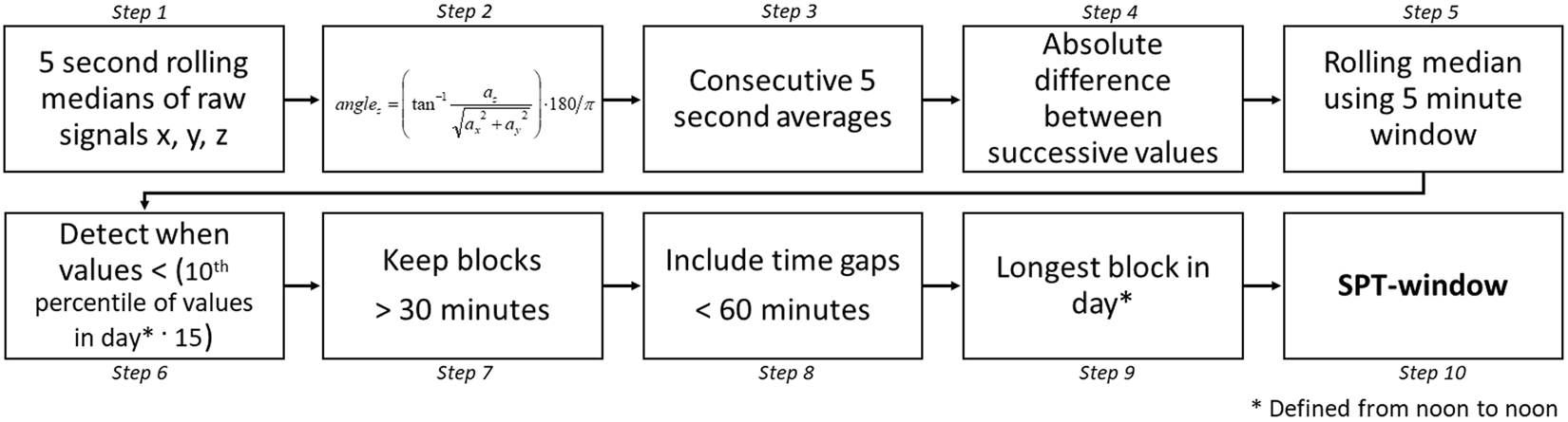 Estimating sleep parameters using an accelerometer without sleep