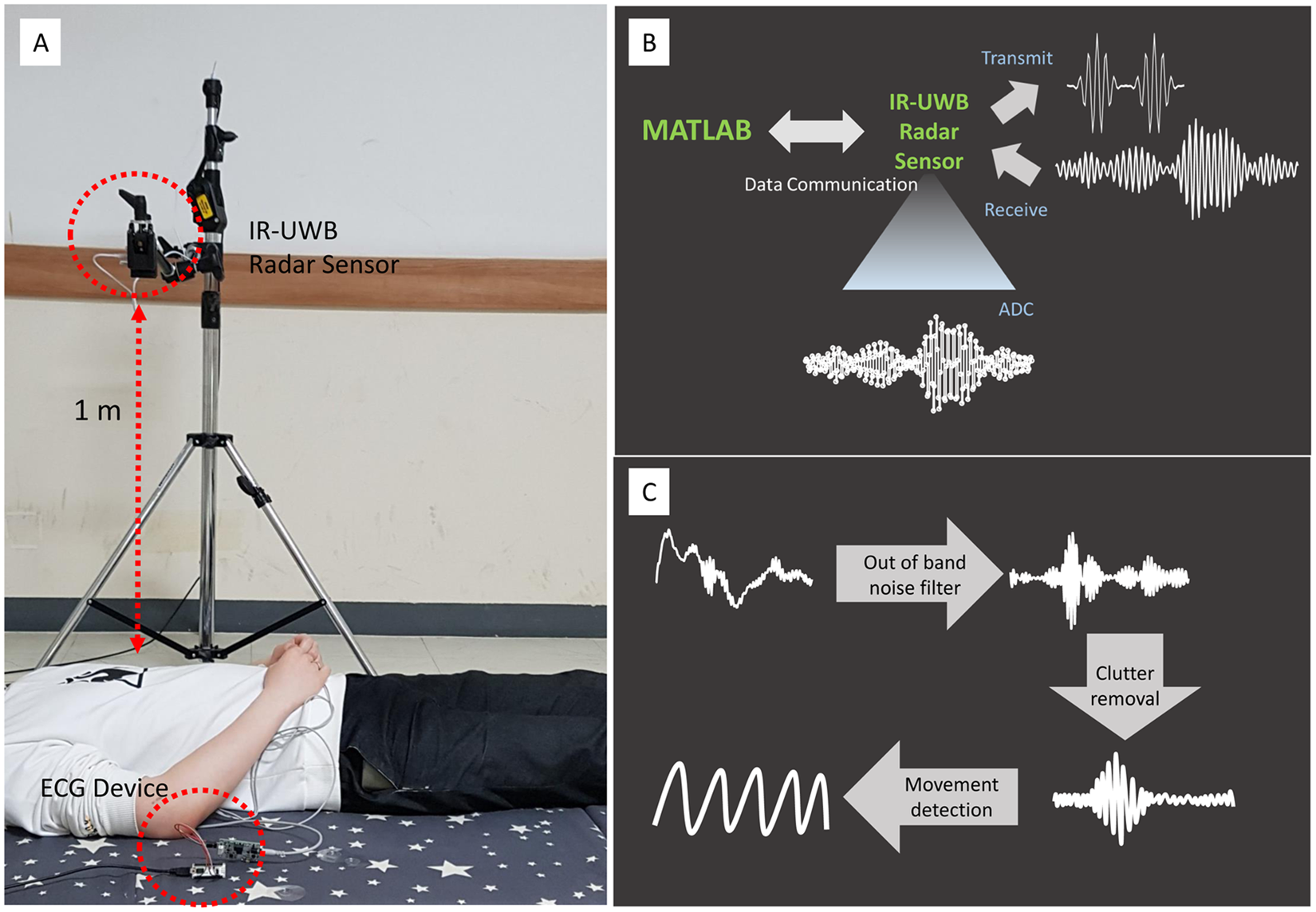 A Novel Non Contact Heart Rate Monitor Using Impulse Radio Ultra Improved Infrared Detector Circuit Wideband Ir Uwb Radar Technology Scientific Reports