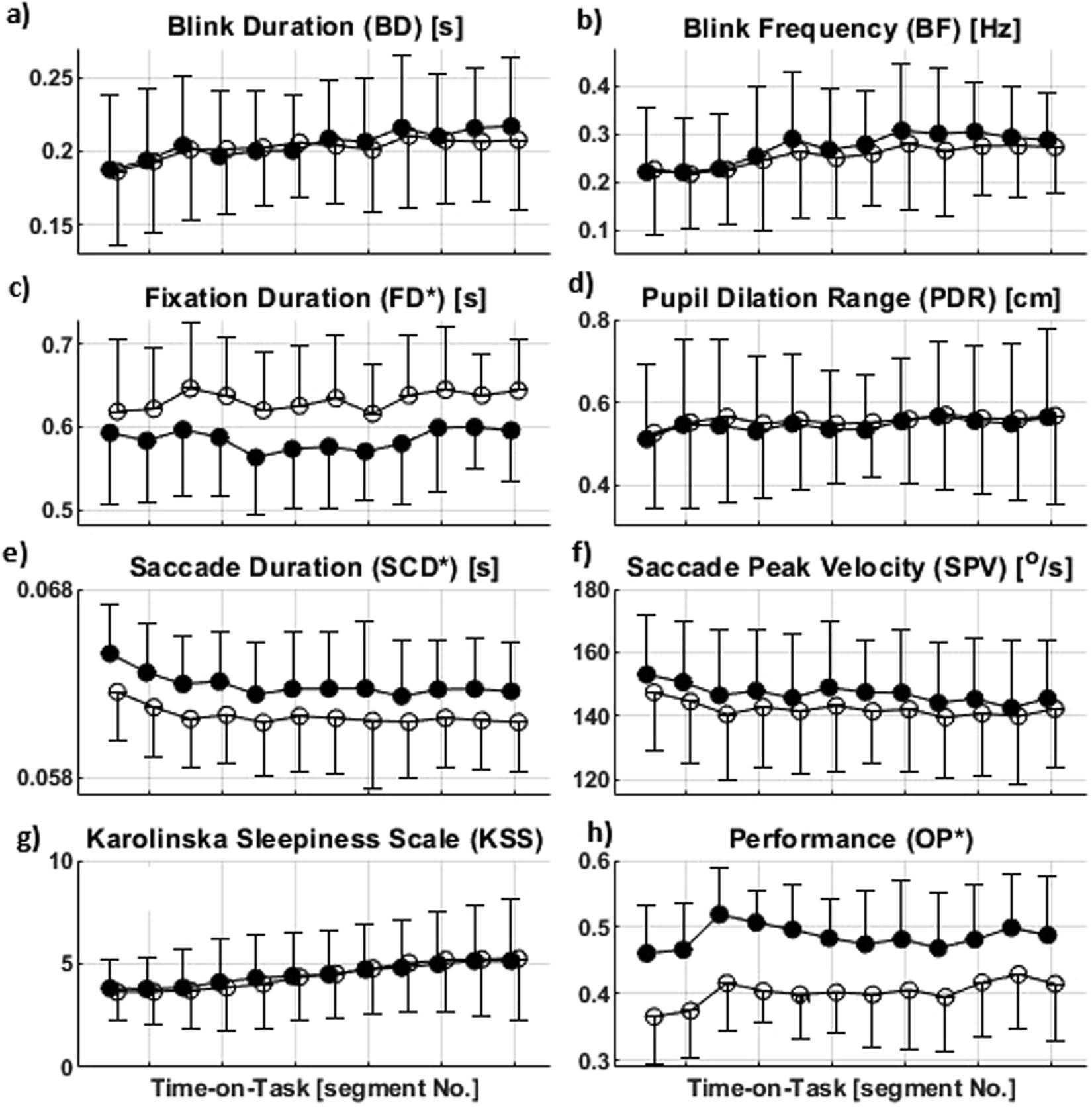 Eye Movement Characteristics Reflected Fatigue Development In Both