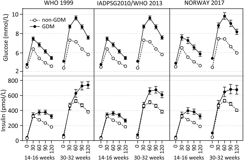Prediction Of Gestational Diabetes Mellitus And Pre Diabetes 5 Years