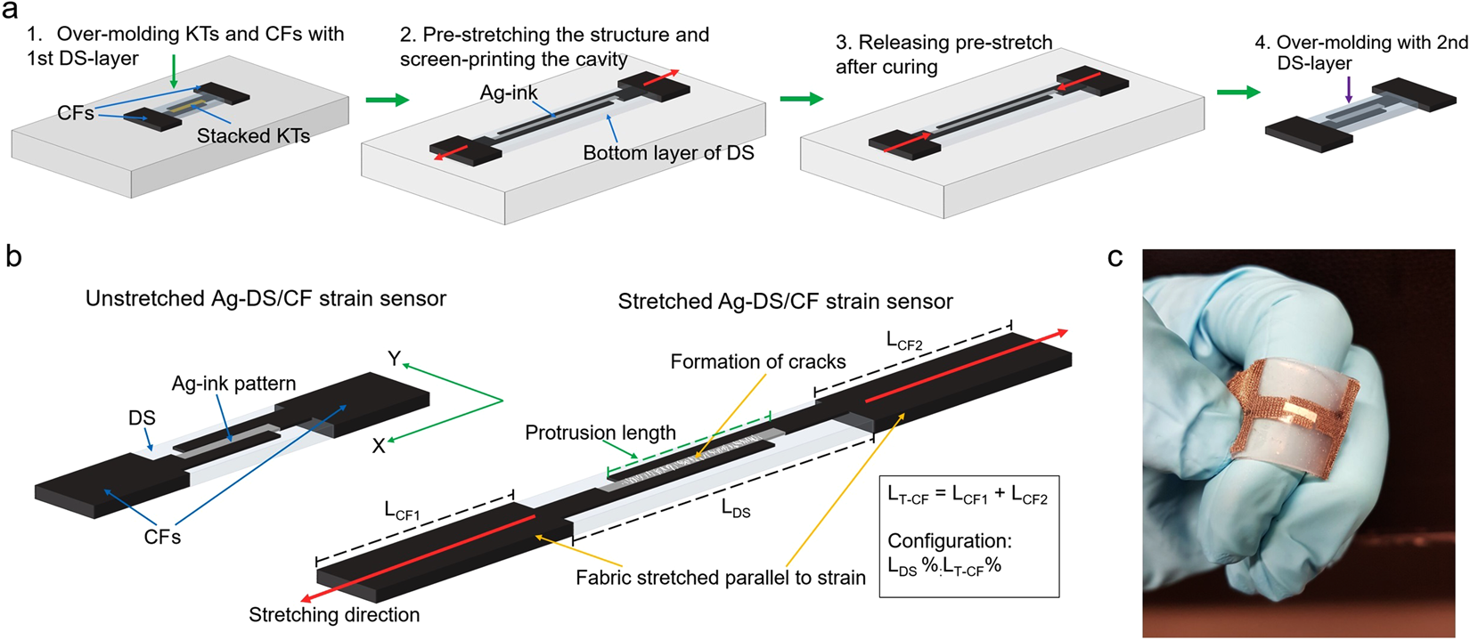 Stretchable and Washable Strain Sensor Based on Cracking