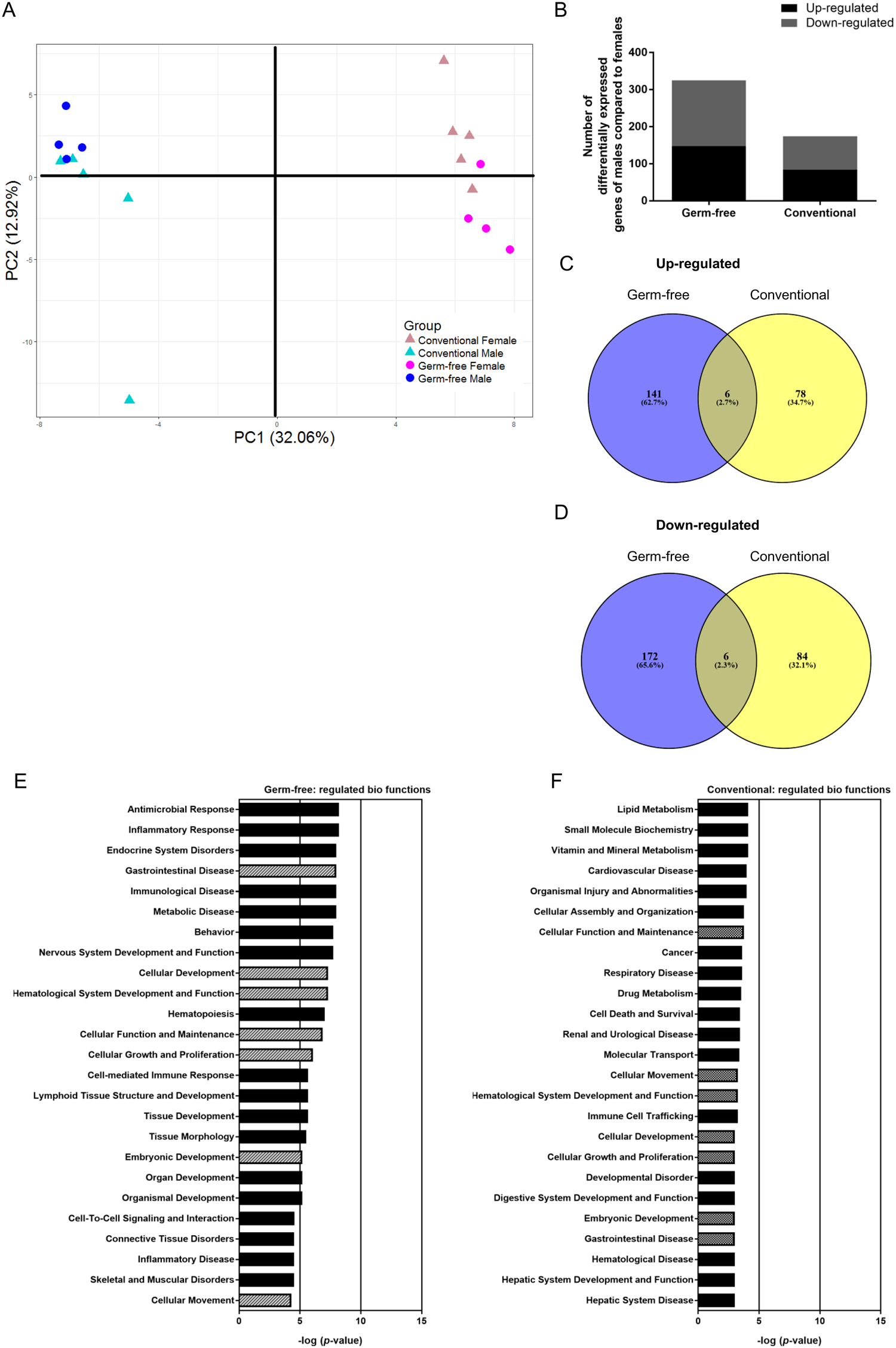 Distinct Differences Mark Male Female >> Sex Differences In Lipid Metabolism Are Affected By Presence Of The