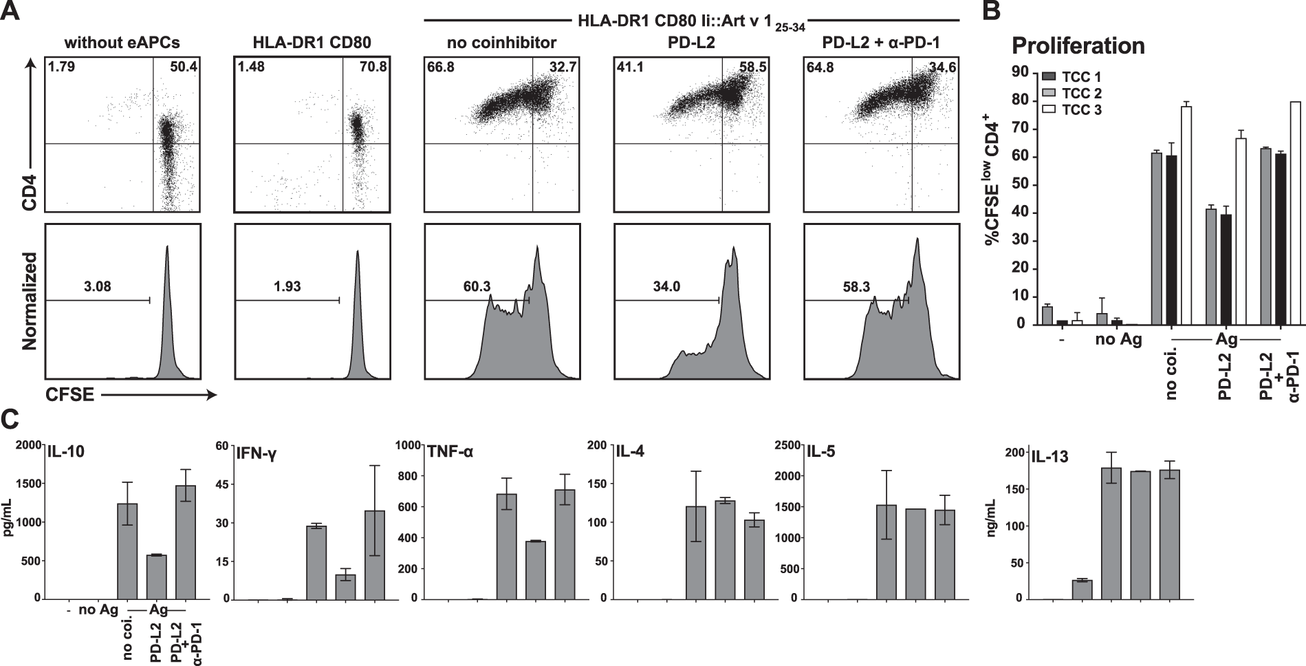 Pd 1 Has A Unique Capacity To Inhibit Allergen Specific Human Cd4 Safety Back Support Med Zehn T Cell Responses Scientific Reports