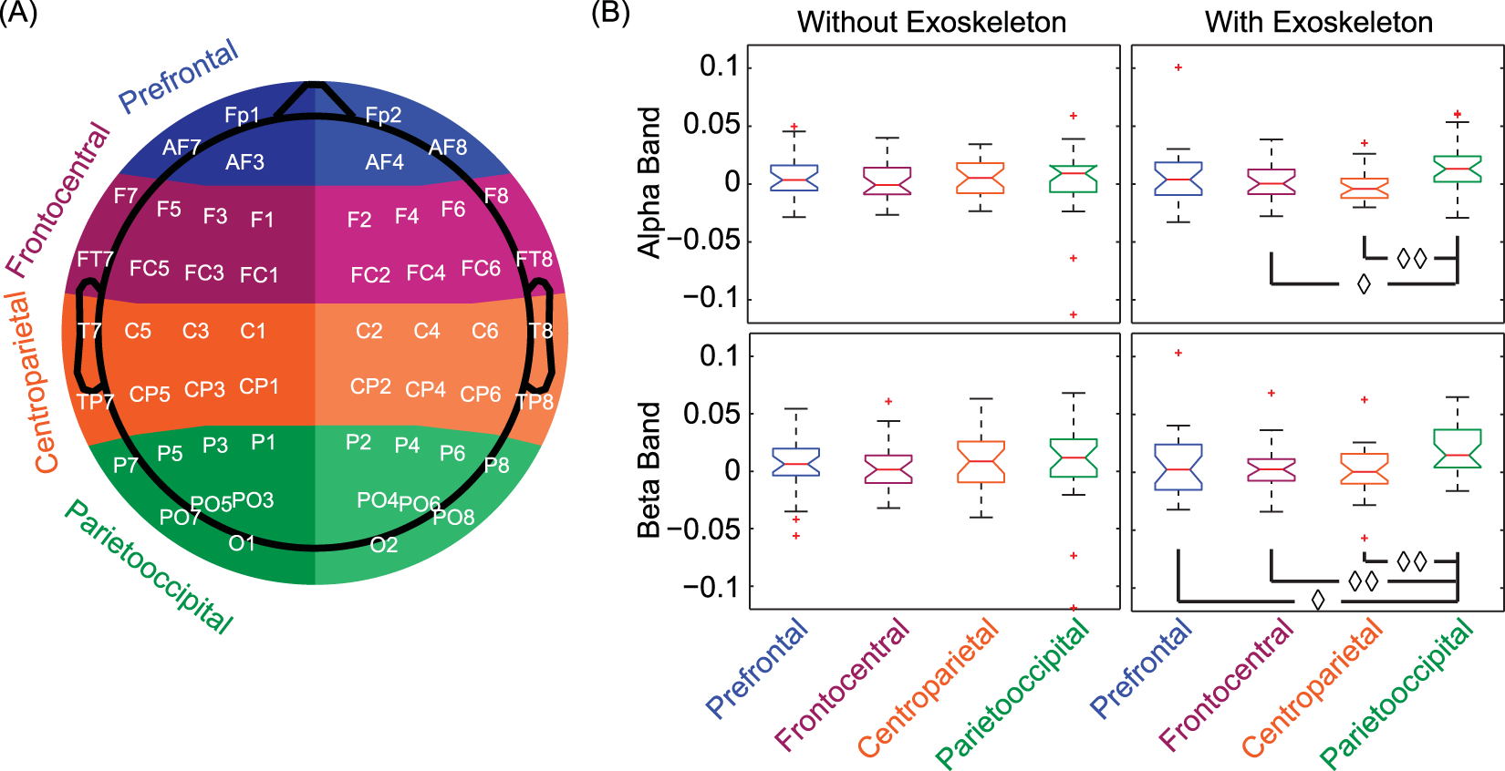Unilateral Exoskeleton Imposes Significantly Different Hemispherical Passive Networks Intuitive Explanation For Filters Electrical Effect In Parietooccipital Region But Not Other Regions Scientific Reports