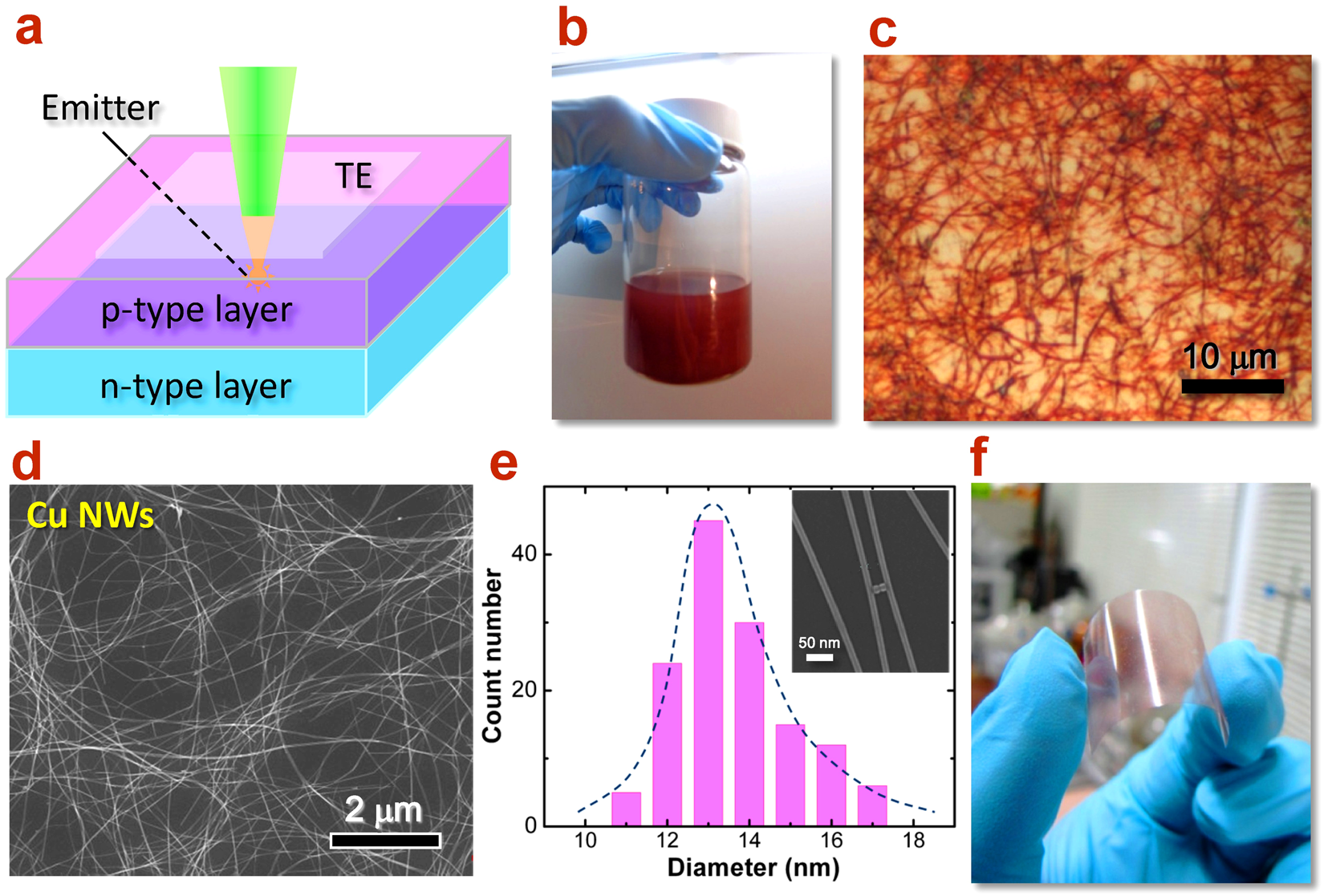 Highly Transparent Light Emitting Diodes On Graphene Encapsulated Cu Fiber Optic Wire Tes Energyefficient Electrical Solutions Nanowires Network Scientific Reports