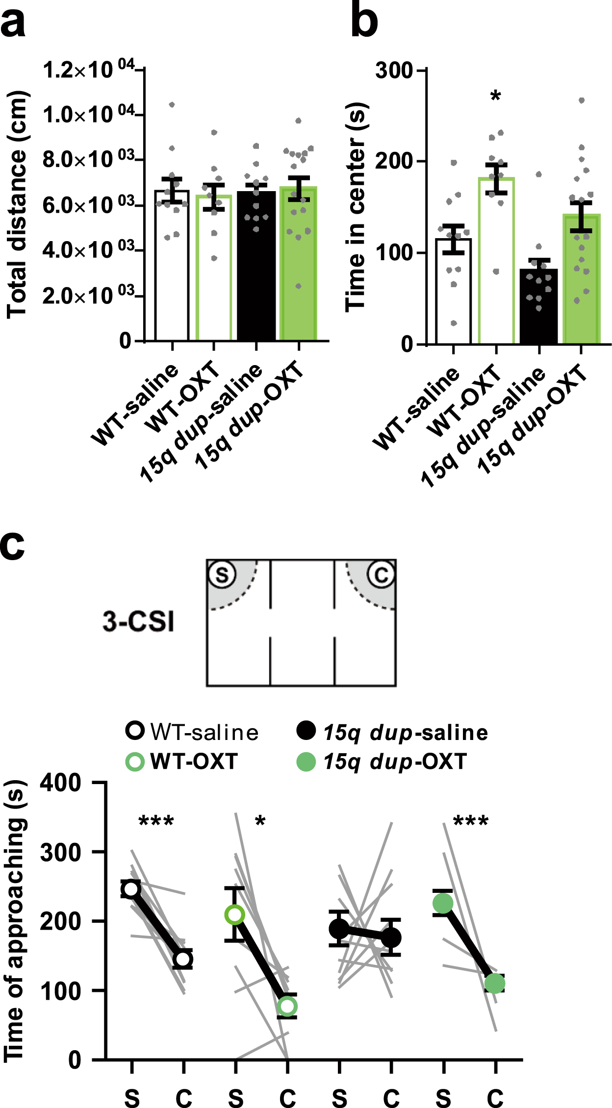 Treatment Restores Sociability In >> Critical Roles Of Serotonin Oxytocin Interaction During The
