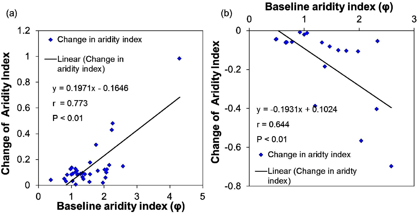 Assessment of the impacts of climatic variability and anthropogenic