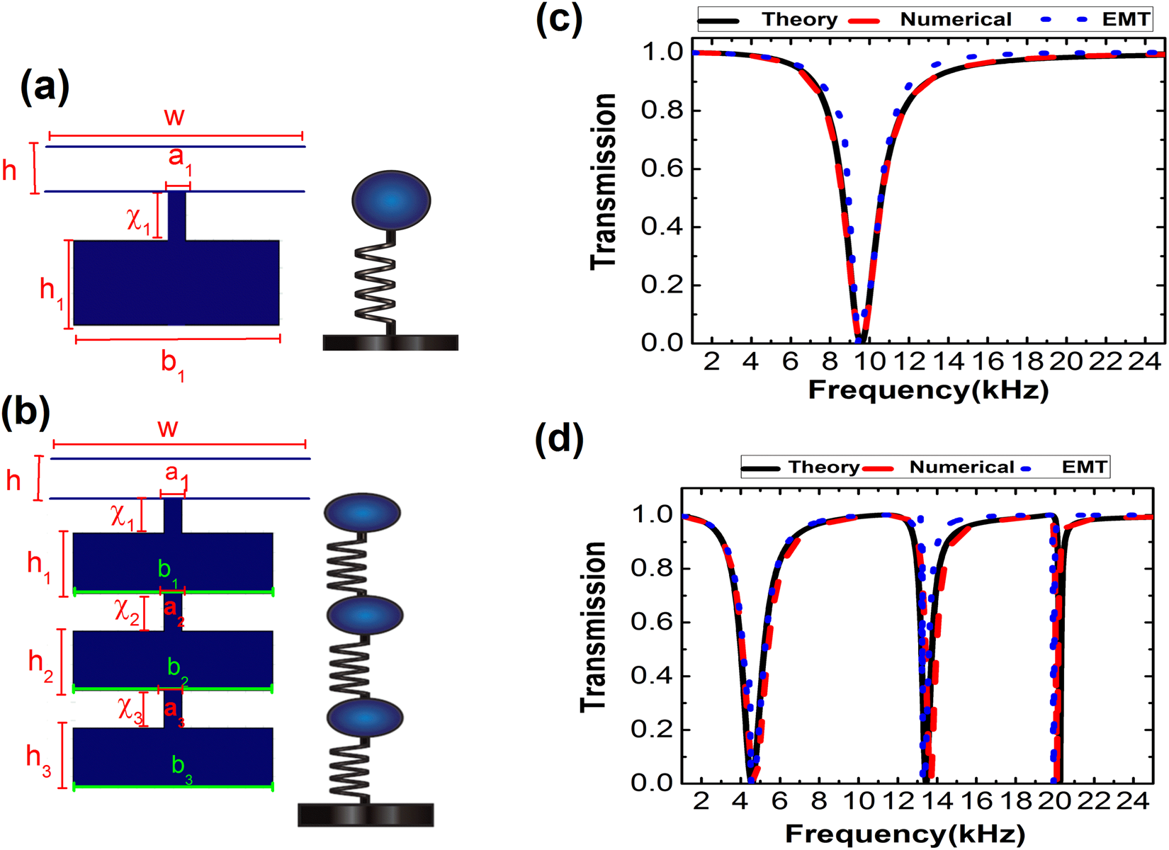 Coupled Resonators for Sound Trapping and Absorption | Scientific