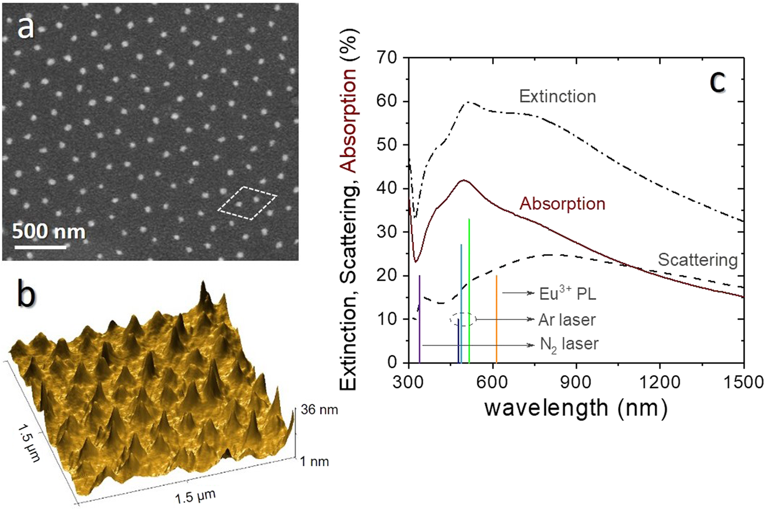 rare earth fluorescence thermometry of laser induced plasmon heatingrare earth fluorescence thermometry of laser induced plasmon heating in silver nanoparticles arrays scientific reports