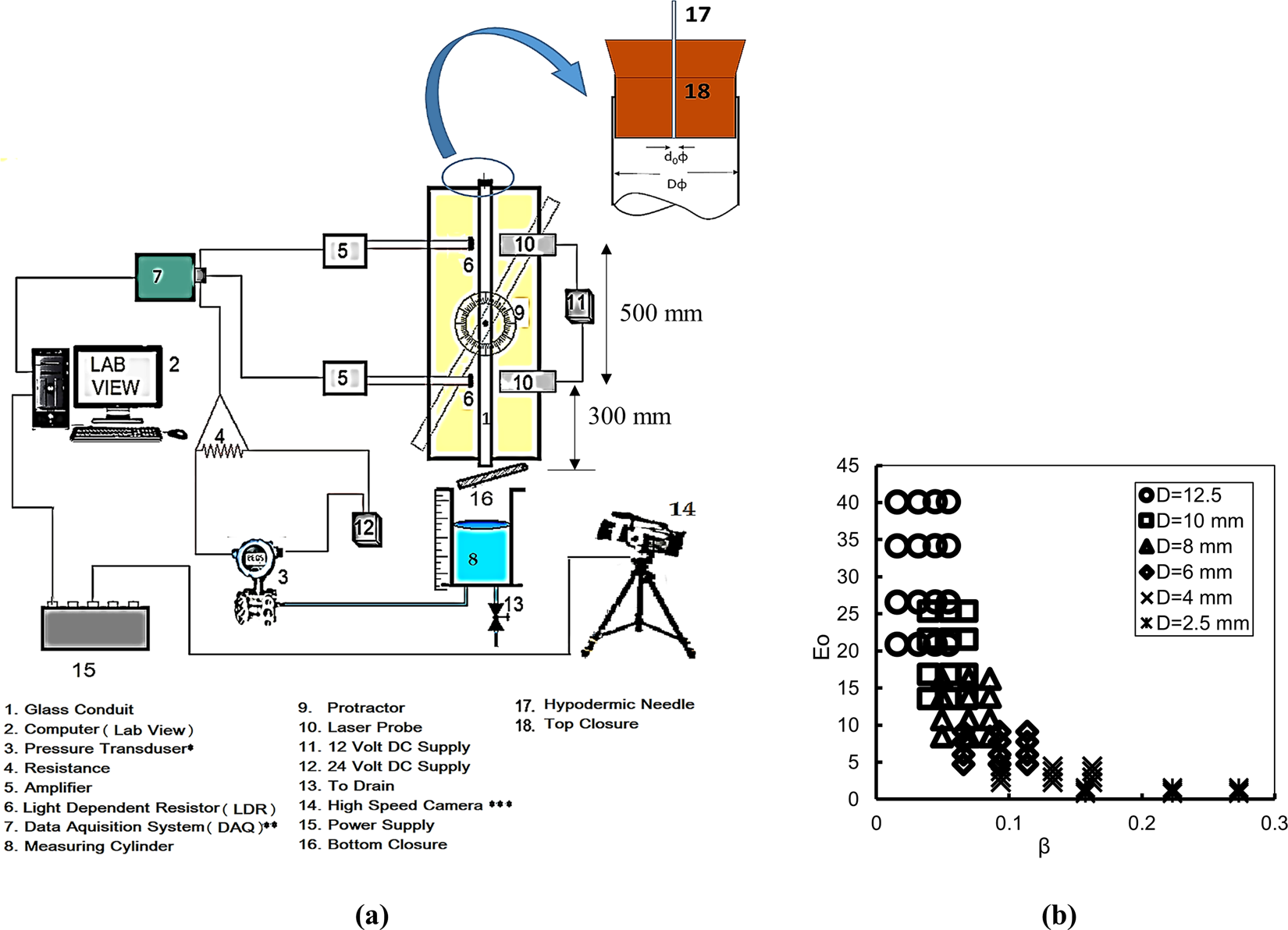Draining Phenomenon In Closed Narrow Tubes Pierced At The Top An Resistor Circuit Diagram Light Dependent Experimental And Theoretical Analysis Scientific Reports