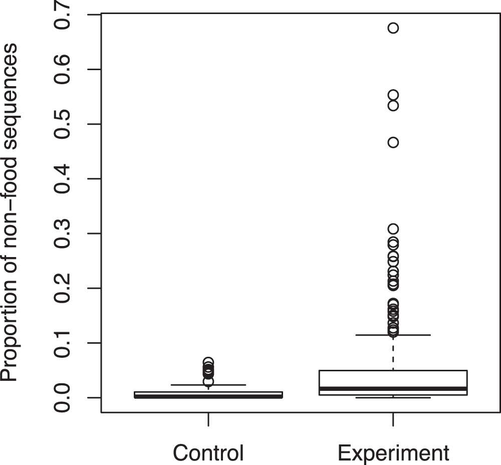Evaluation of plant contamination in metabarcoding diet