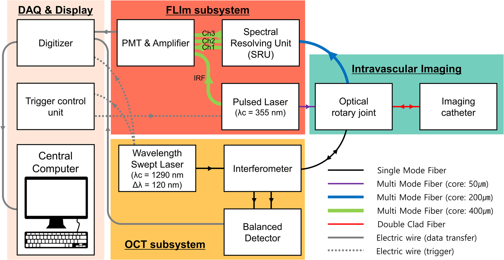 Comprehensive Intravascular Imaging Of Atherosclerotic Plaque In Scytek Schematic Vivo Using Optical Coherence Tomography And Fluorescence Lifetime Scientific