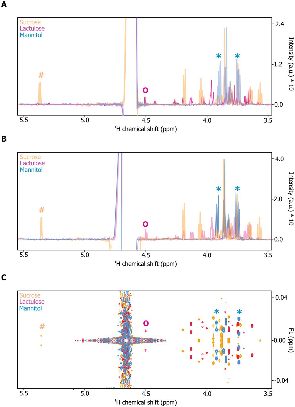 NMR spectroscopy enables simultaneous quantification of