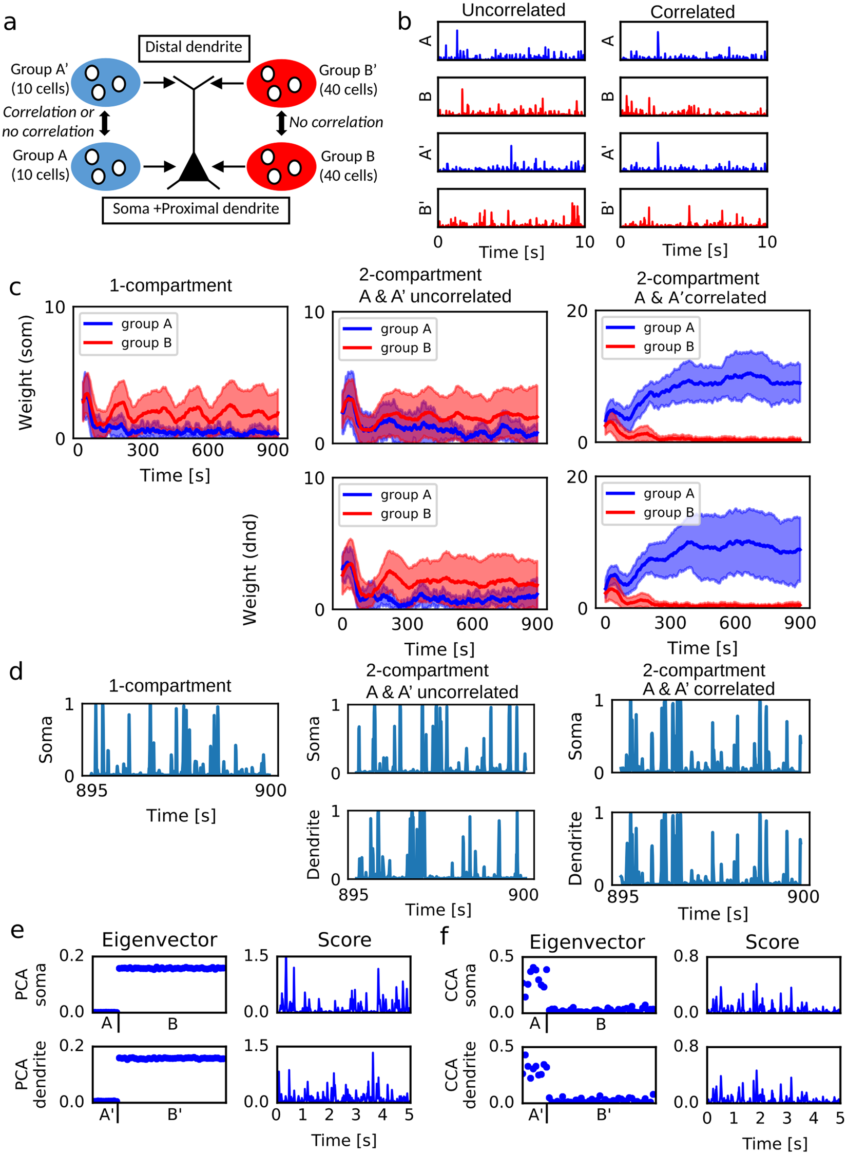 Dendritic Processing Of Spontaneous Neuronal Sequences For Single 45khz Lowpass Statevariable Filter Circuit Diagram Tradeofic Trial Learning Scientific Reports